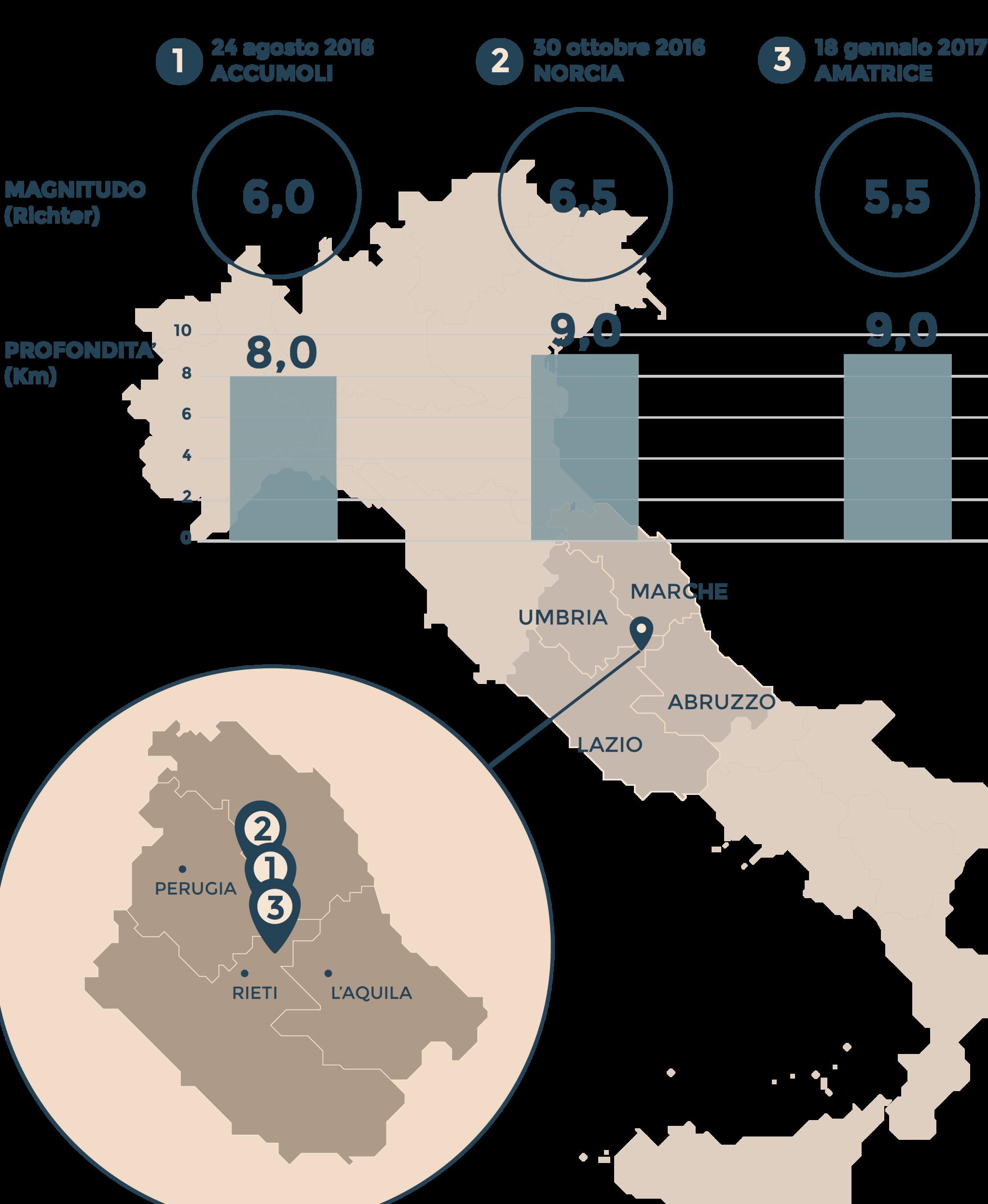 ITERREMOTINELCENTRO ITALIA