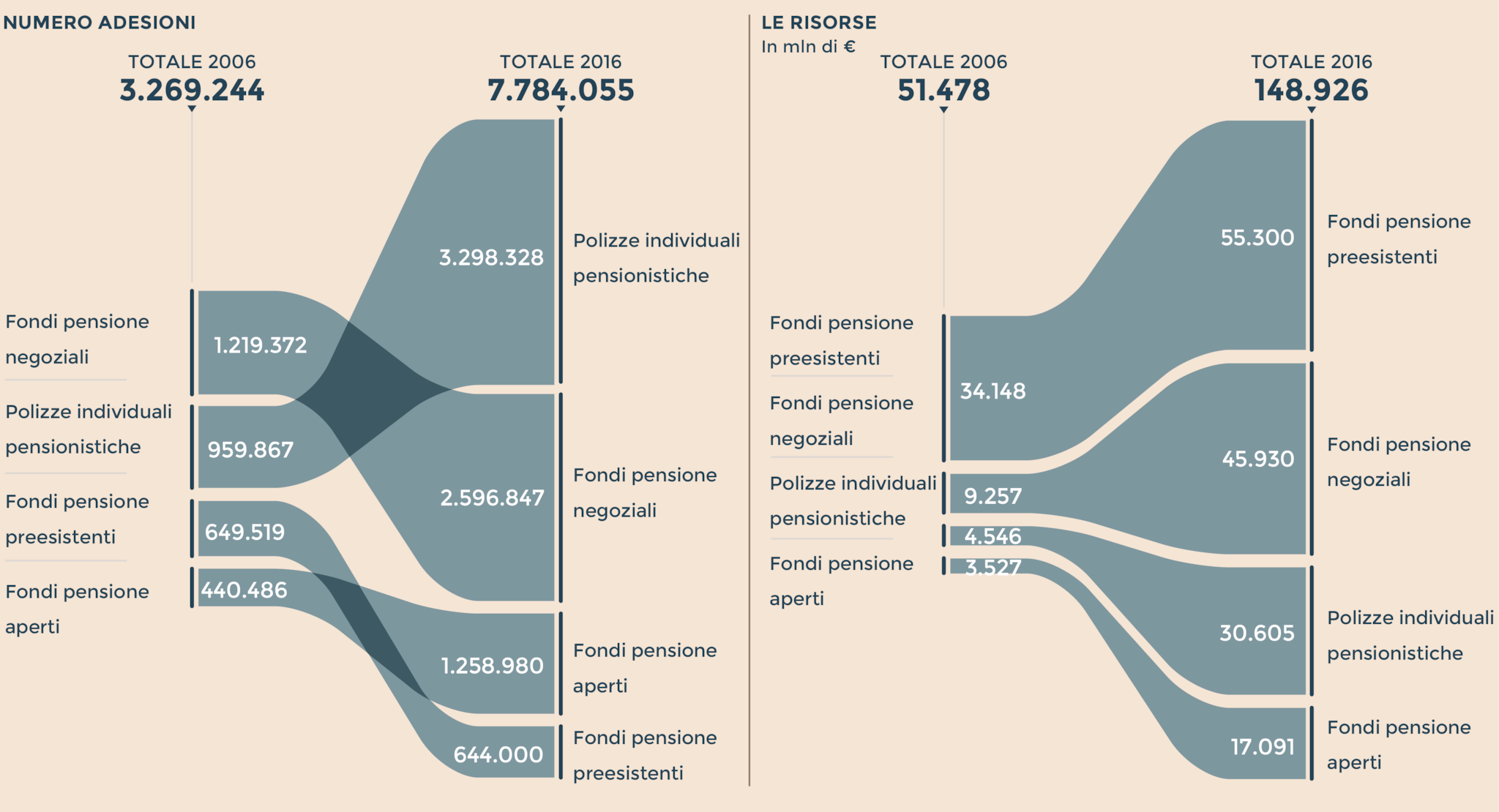 fondi pensione rendimento