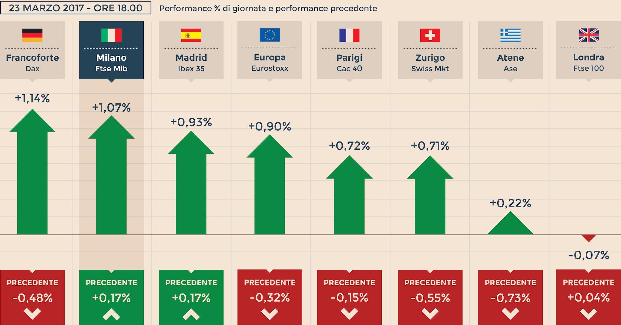 dettagliare elegante e grazioso vendita usa online Borse, Wall Street chiude negativa. Milano +1% con Ferrari ...