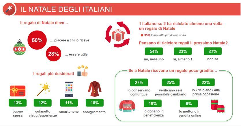 Regali Di Natale Per I Suoceri.Parte Lo Shopping Di Natale Ma La Meta Degli Italiani Pensa Gia A