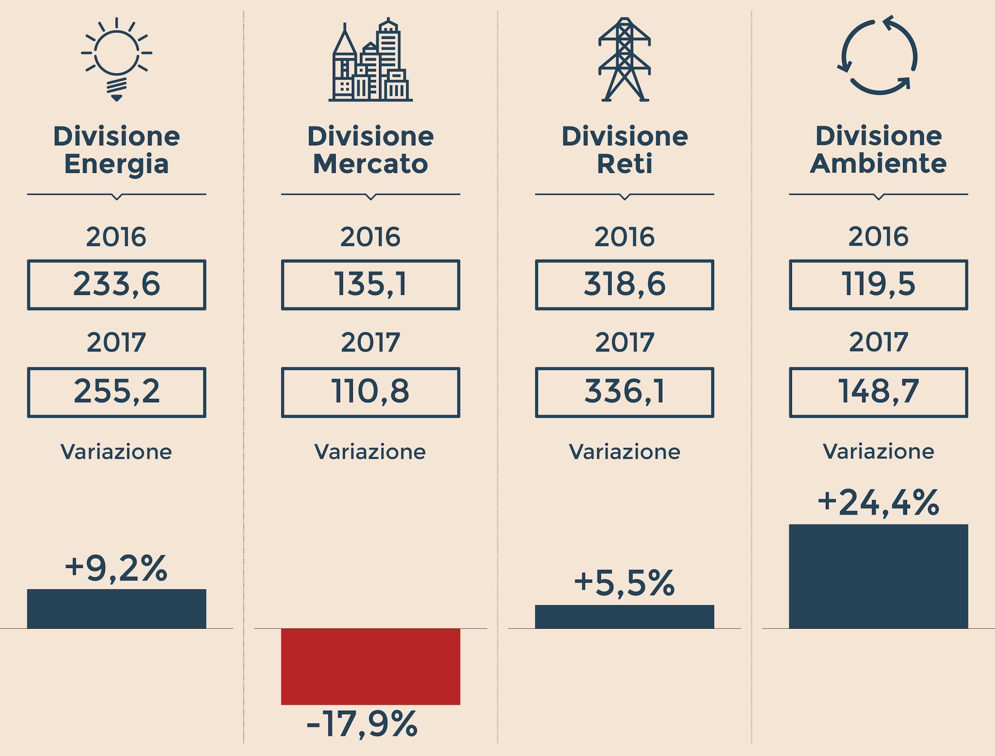 L'EBITDA DELLE BUSINESS UNIT