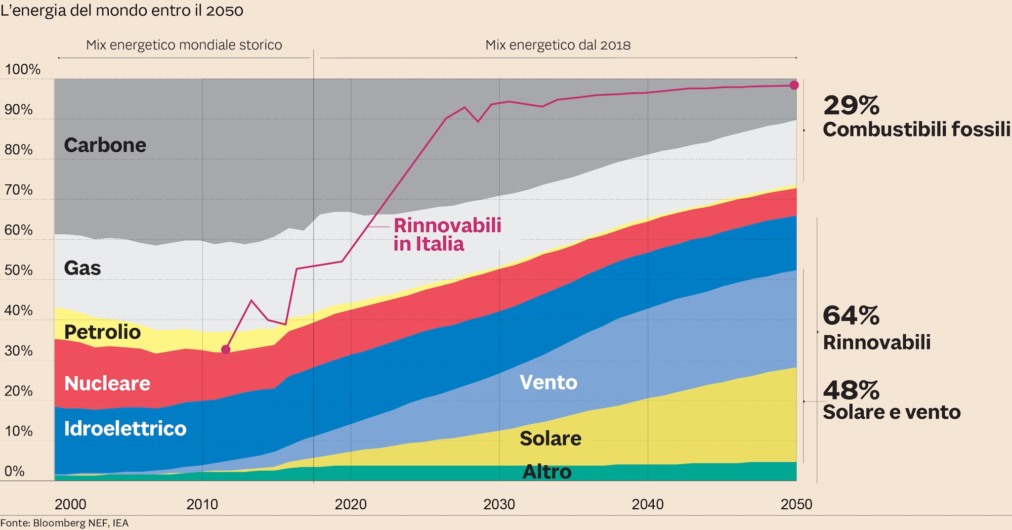 c16d8e9ece Energia, entro il 2030 in Italia il 90% sarà da fonti rinnovabili ...