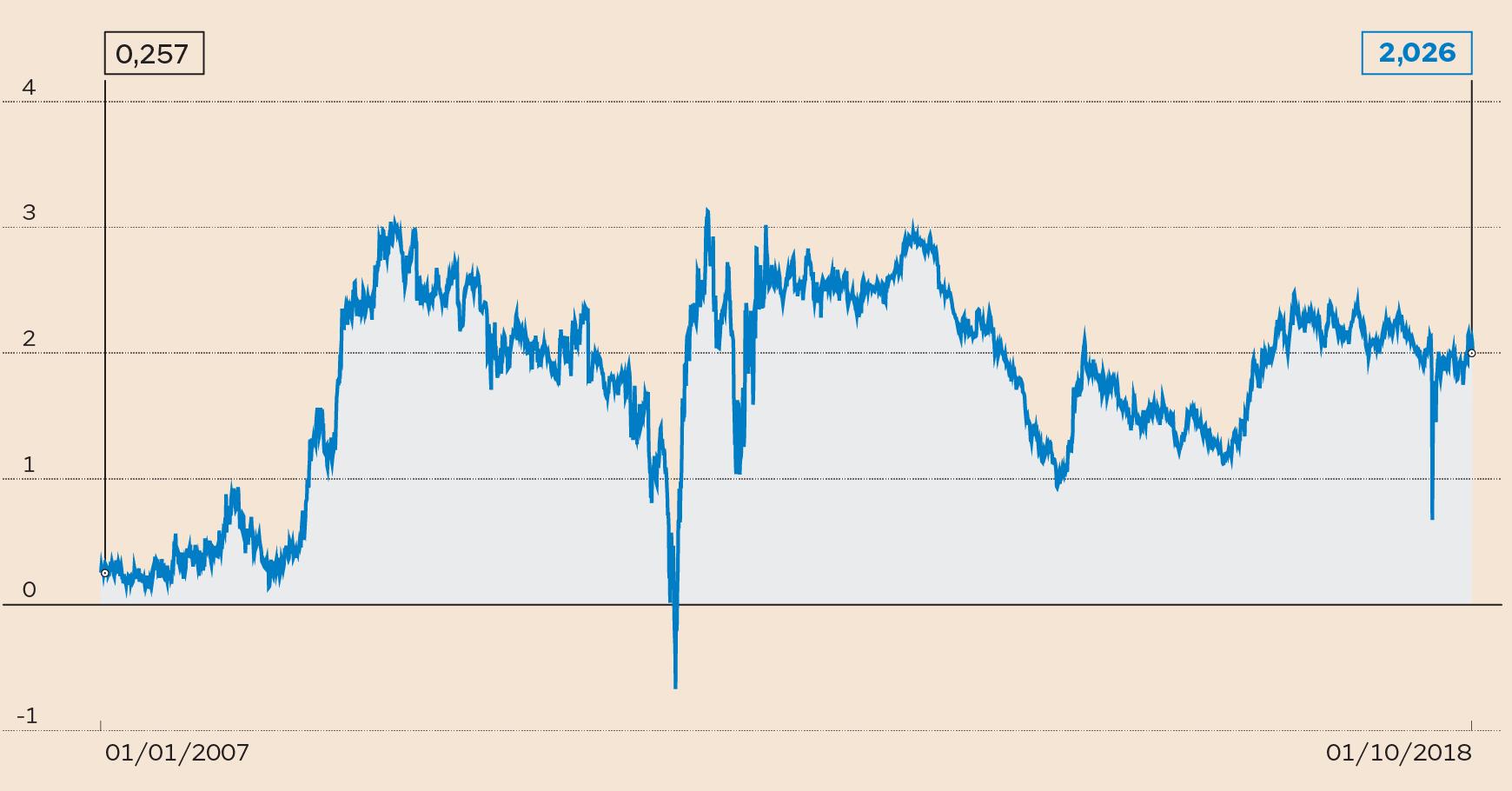 Spread sotto 300, euro tocca 1,1505 dlr