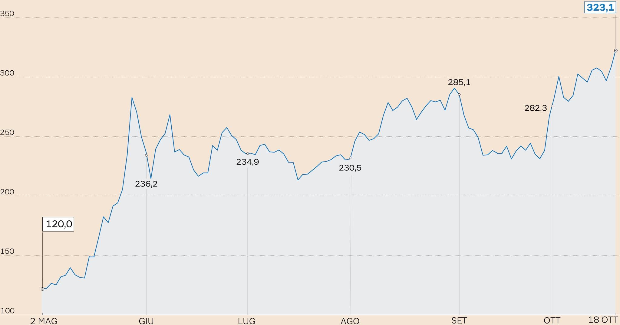 fc5502c2ad Lo spread sfonda quota 320: lo scontro con la Ue costa 200 punti ...