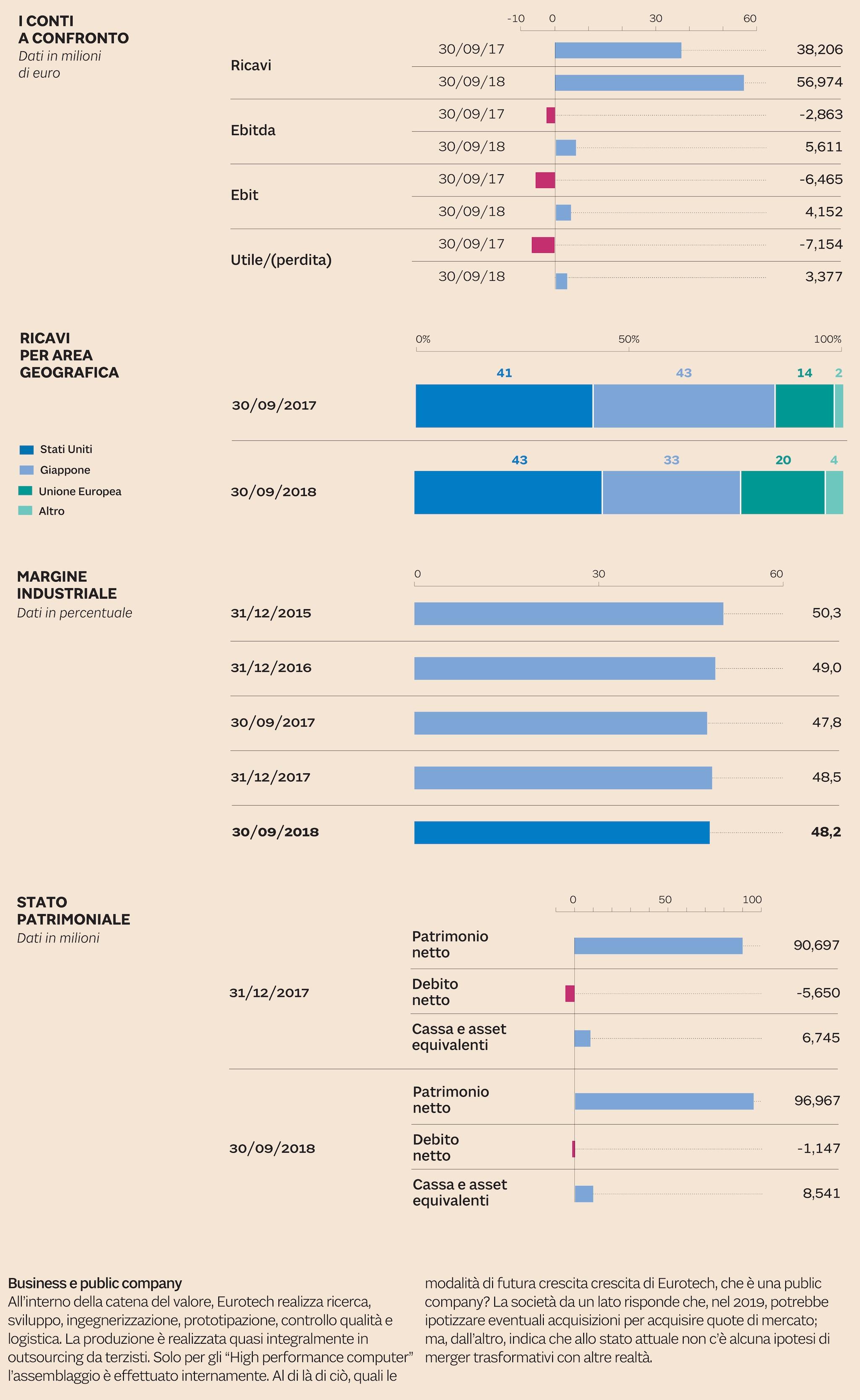 Il gruppo Eurotech  in numeri