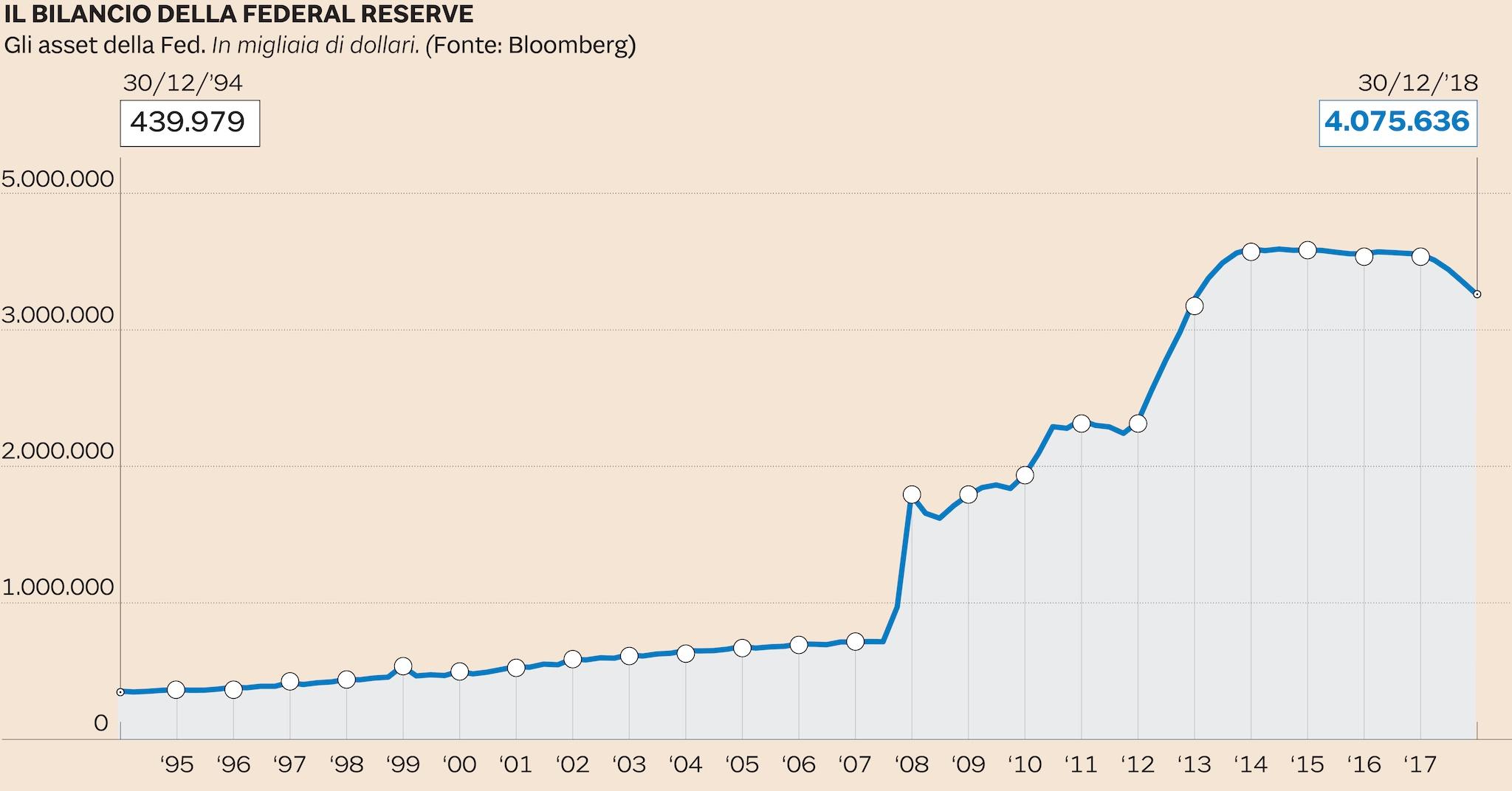 La Fed mantiene i tassi invariati, conferma politica paziente