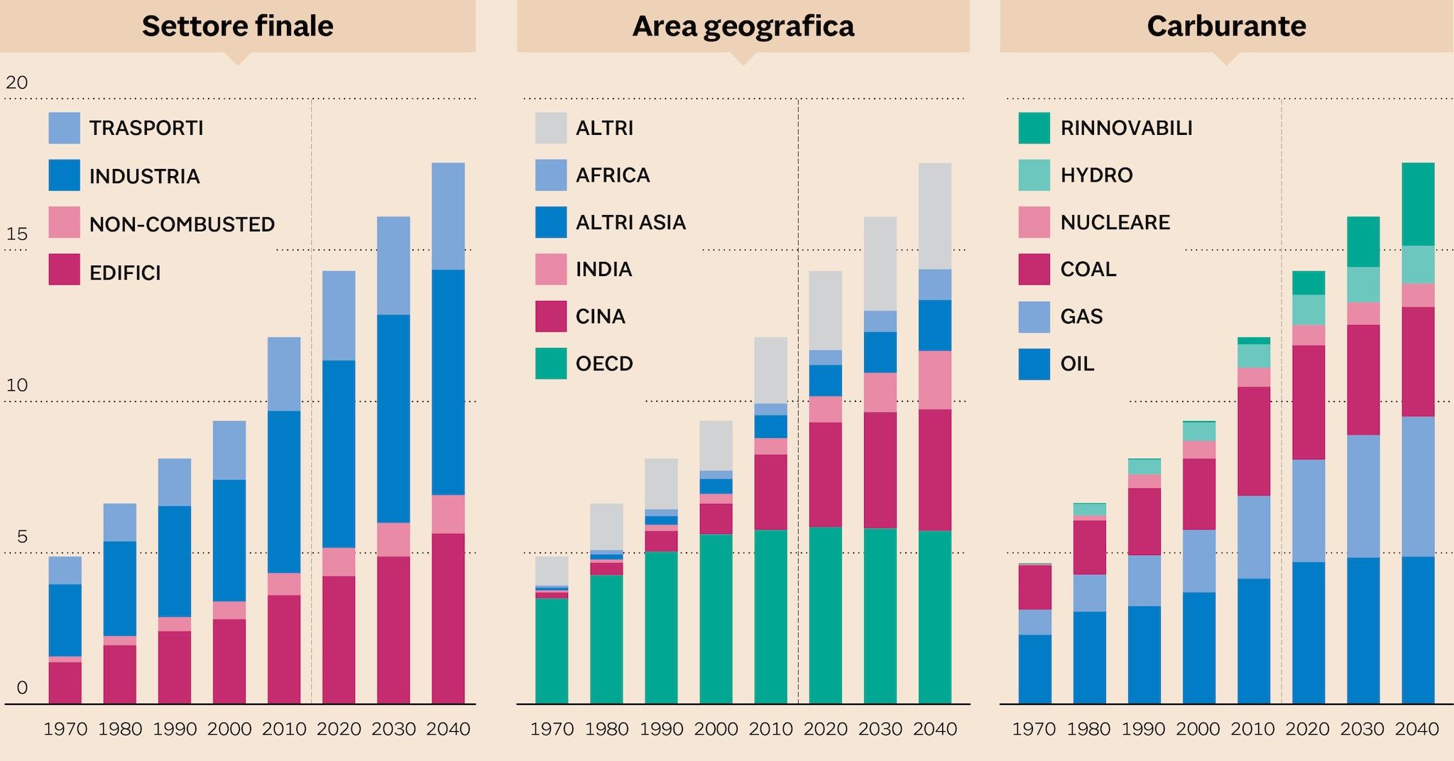 Previsioni della Bp:nel 2040 meno petrolio e più energia pulita