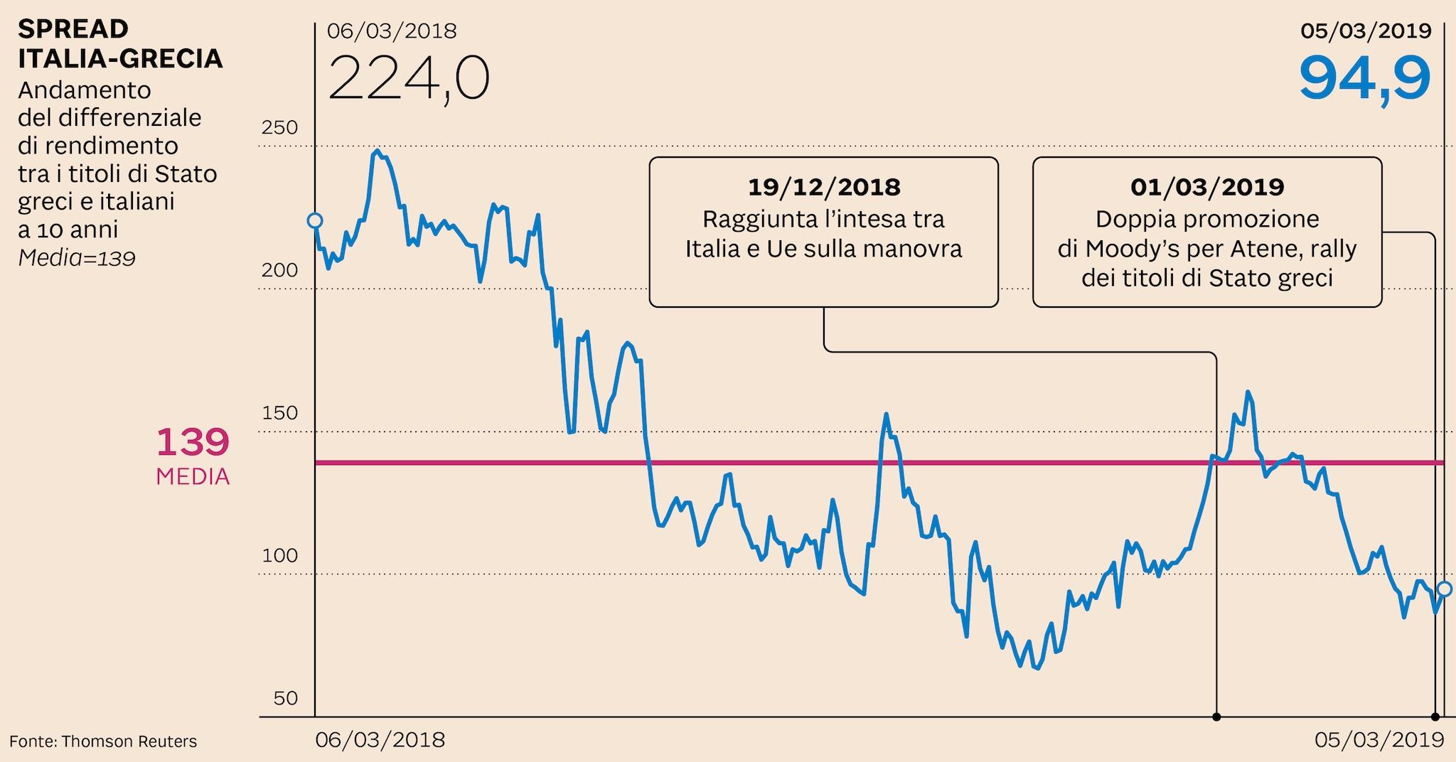 c7acb5b997 Forse più per merito della Grecia che per demerito dell'Italia lo spread  tra i titoli di Stato dei due Paesi è tornato ad assottigliarsi.