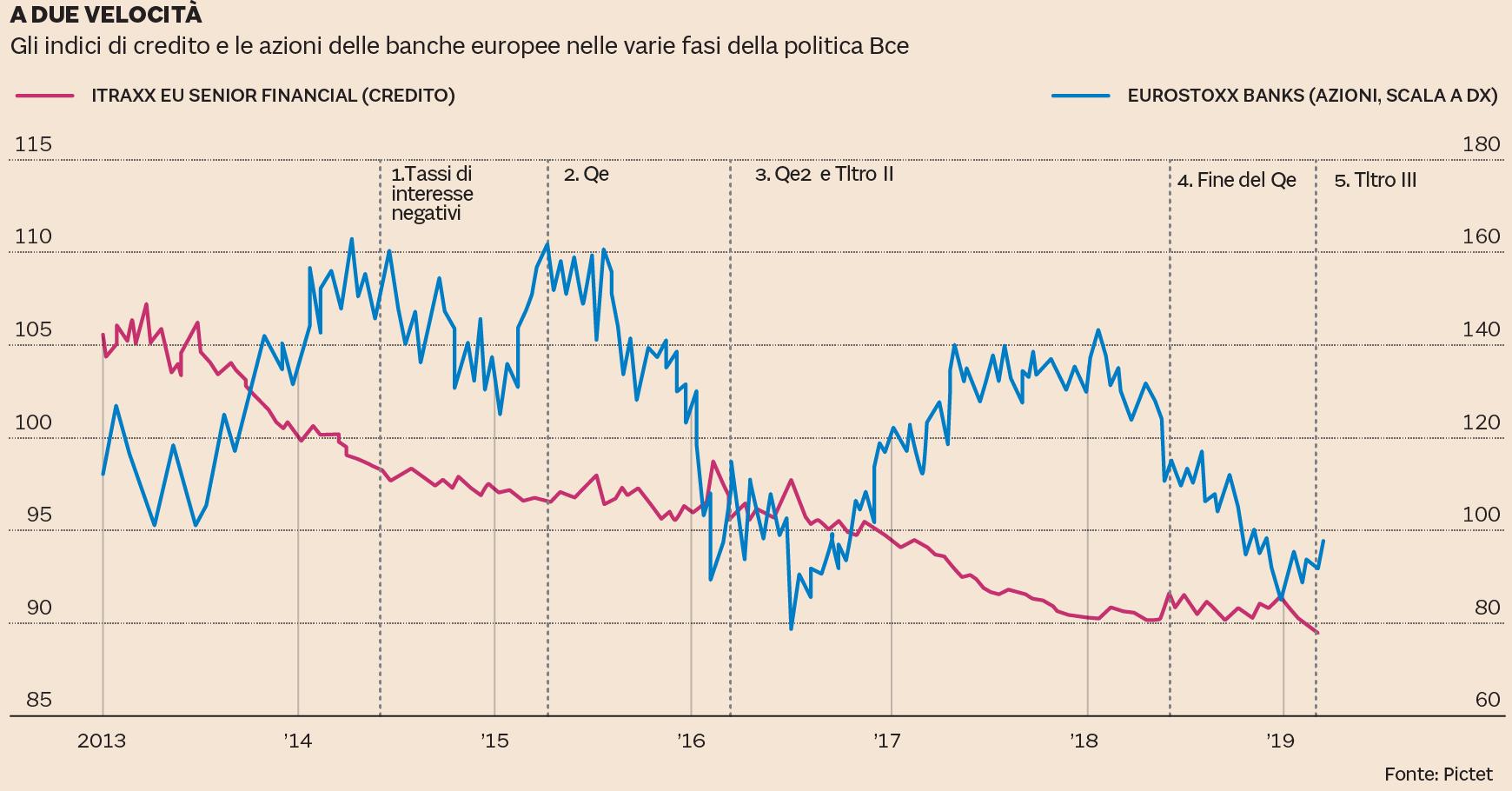 e04108bde1 Sul piano della redditività i principali istituti di credito (e non certo  soltanto gli italiani) continuano ...
