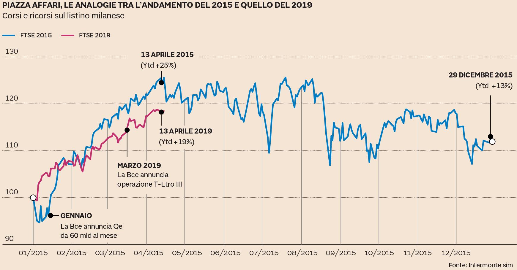 Borsa Italiana Calendario 2020.Borse Come Nel 2015 Gli Investitori Sono All Attacco 19