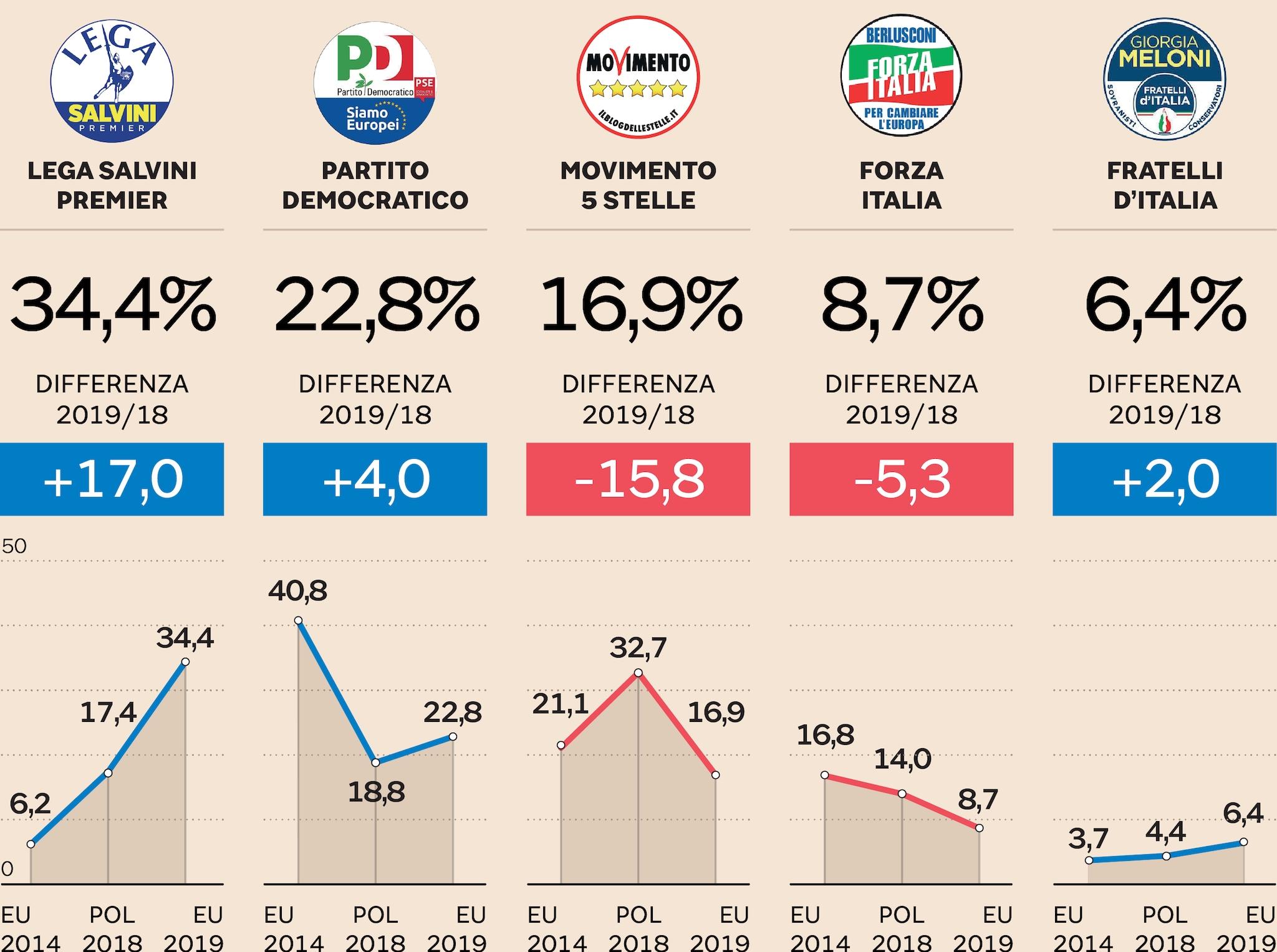 I RISULTATI DEI PARTITI ITALIANI A CONFRONTO