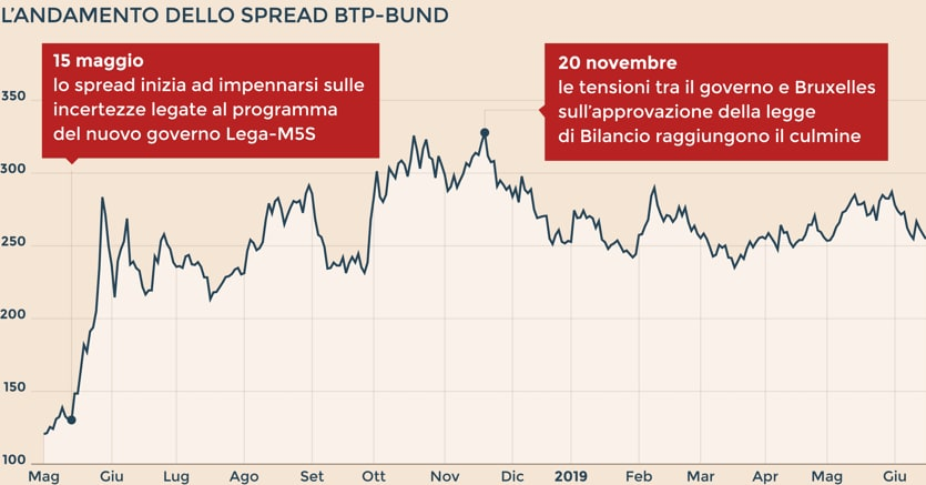 Borsa Italiana Calendario 2020.I 4 Motivi Per Cui Lo Spread Italia Germania Puo Scendere