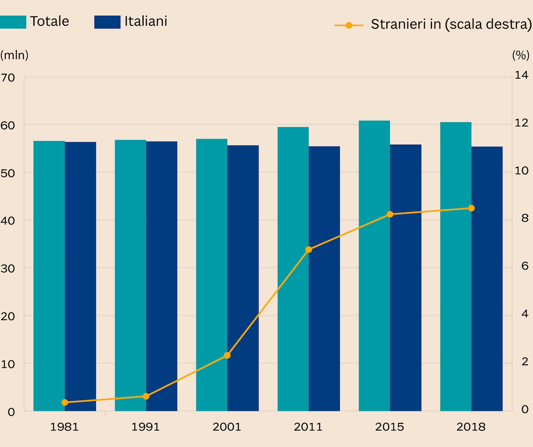 POPOLAZIONE RESIDENTE ITALIANA E INCIDENZA STRANIERI (valori in milioni e percentuali)