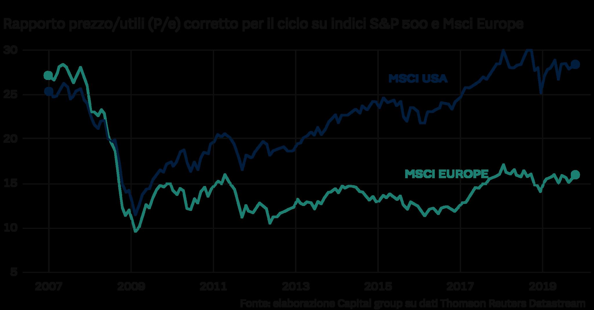 vari design nuovi stili cercare Borse, perché le azioni europee sono a sconto del 60% rispetto a ...