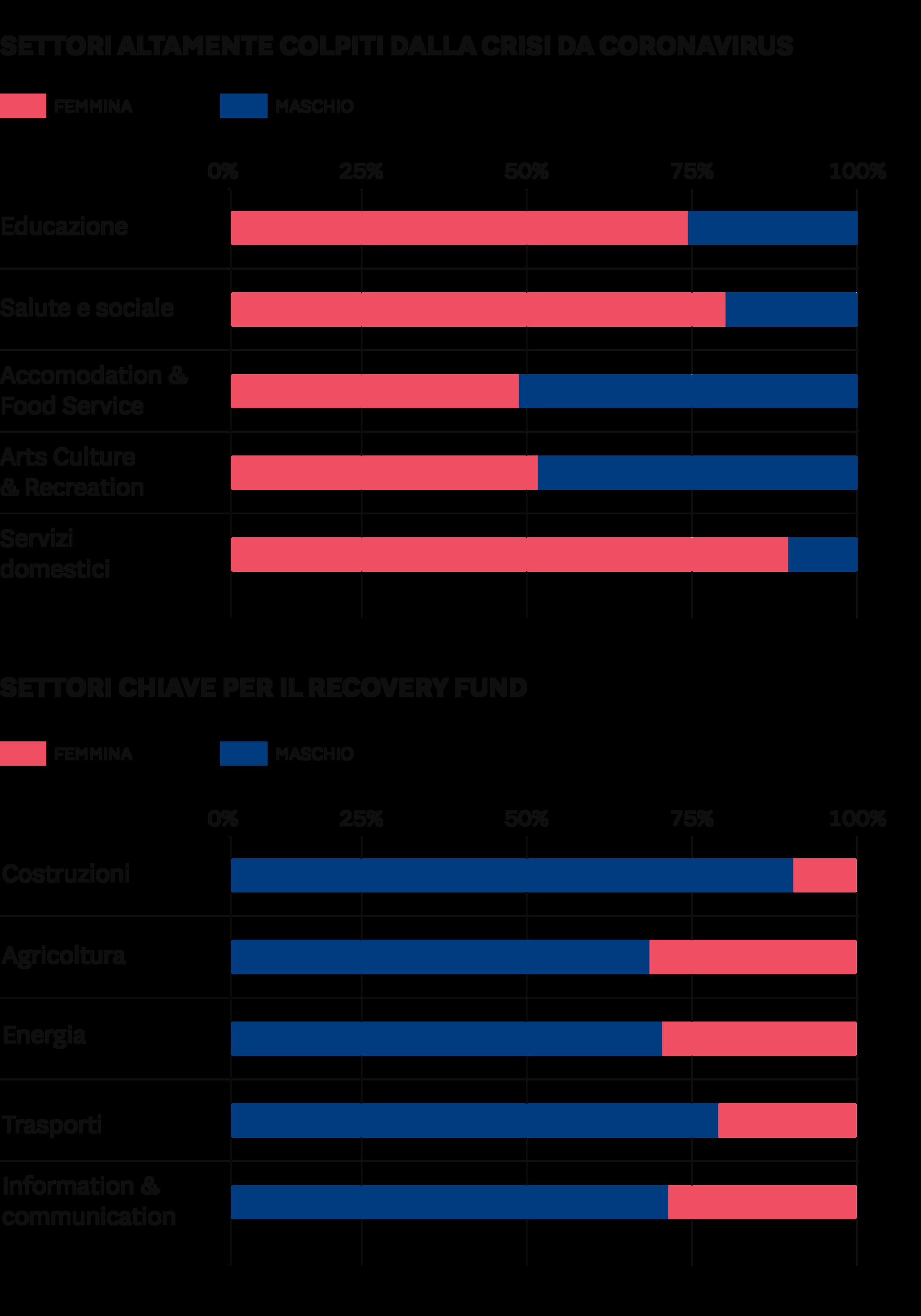 OCCUPAZIONE FEMMINILE E MASCHILE NEI DIVERSI SETTORI (%), EU-27,2019
