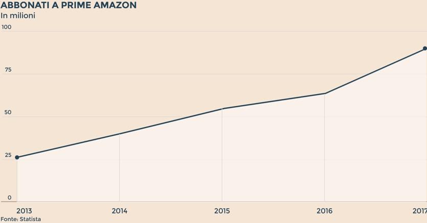 lusso funzionario di vendita caldo stati Uniti Amazon spiegata con cinque grafici / Gli abbonati a Prime ...