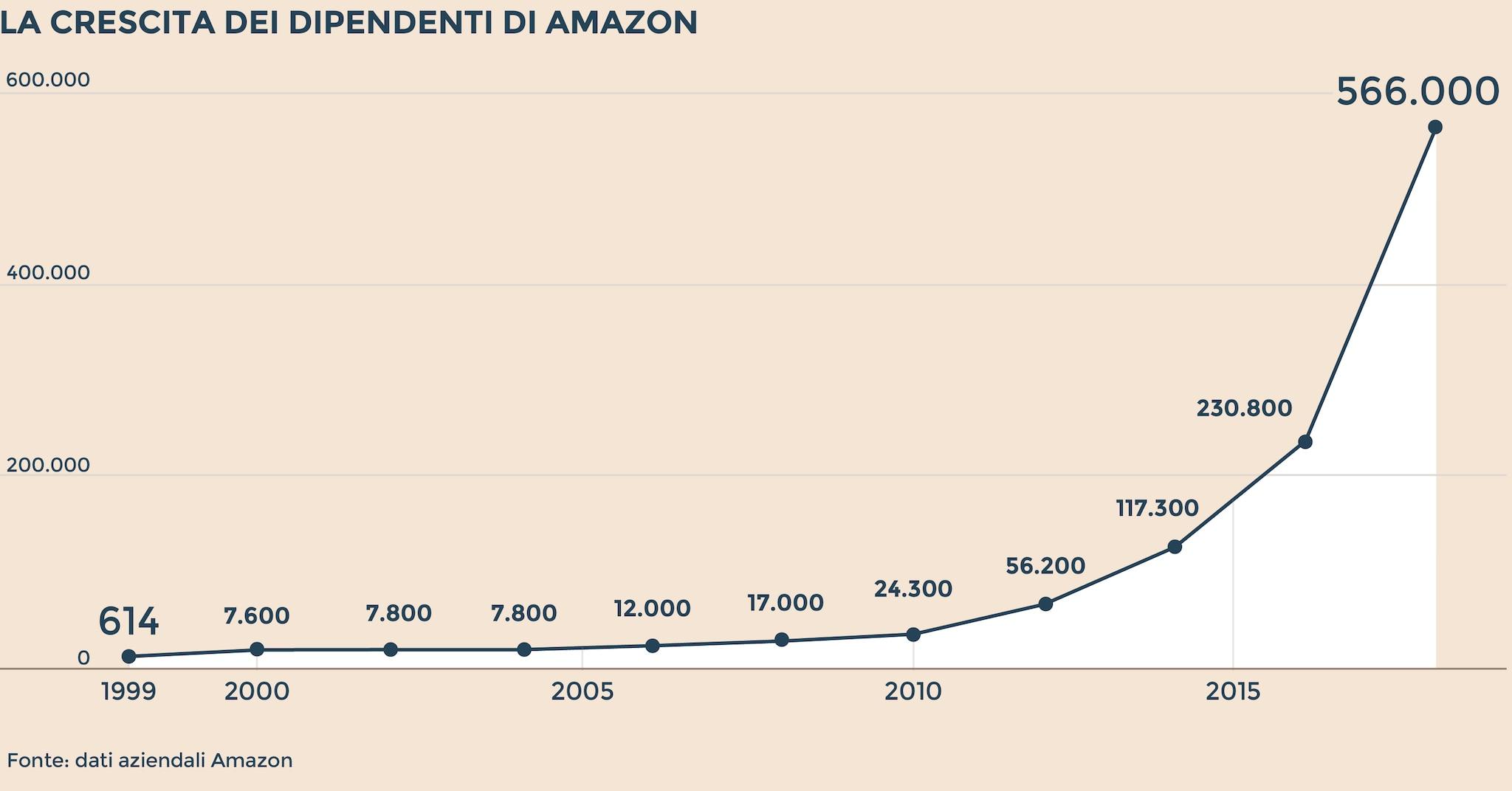 diversamente 100% di alta qualità migliore collezione Amazon spiegata con cinque grafici / La crescita degli ...