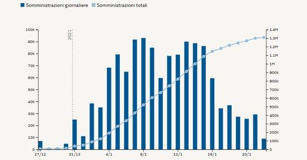 Vaccinazione giorno per giorno in Italia, prima  dose (Fonte:Lab24)