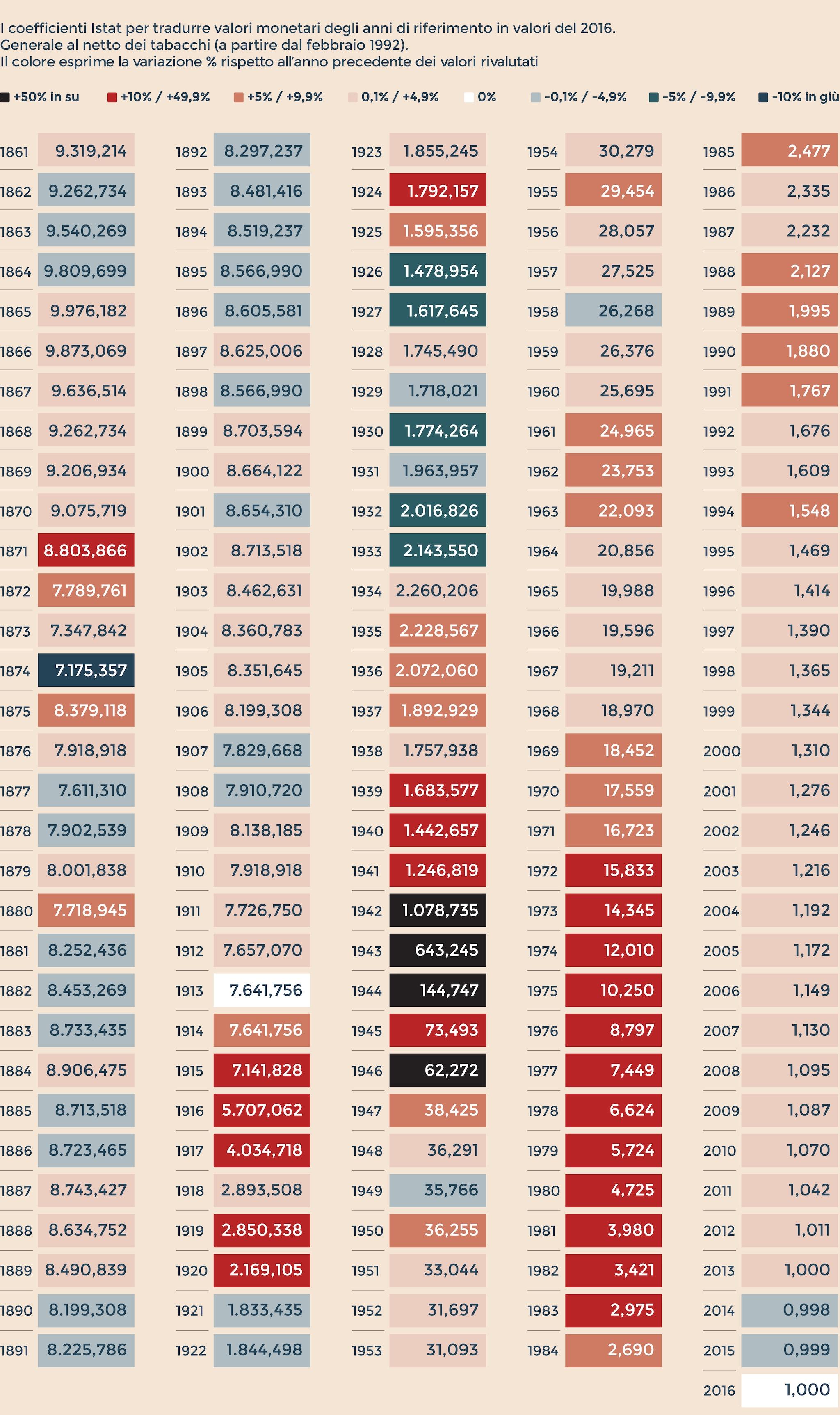 Indici nazionali dei prezzi al consumo