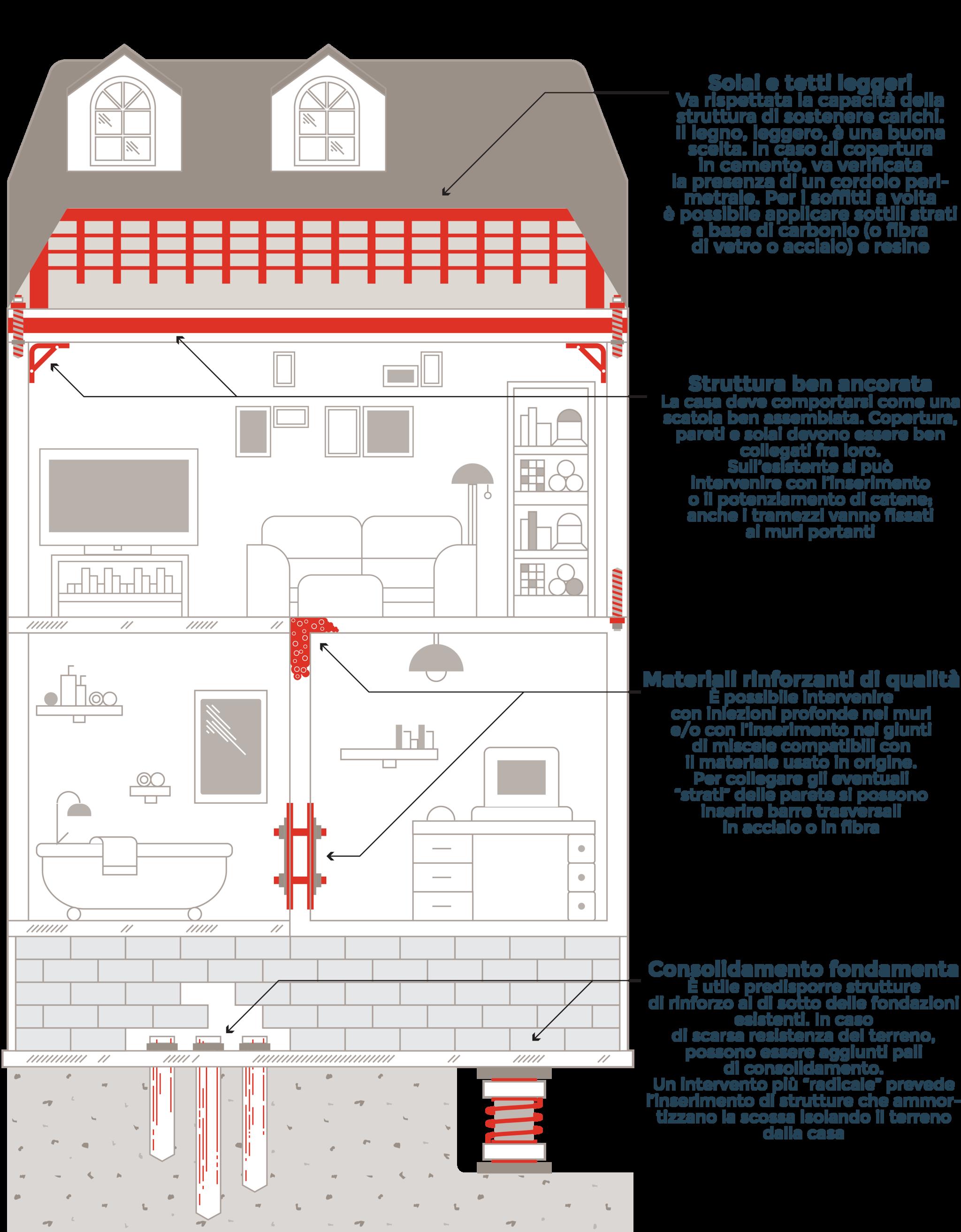 Interventi Di Consolidamento Murature.Così La Casa Diventa Antisismica Guida Agli Interventi Più