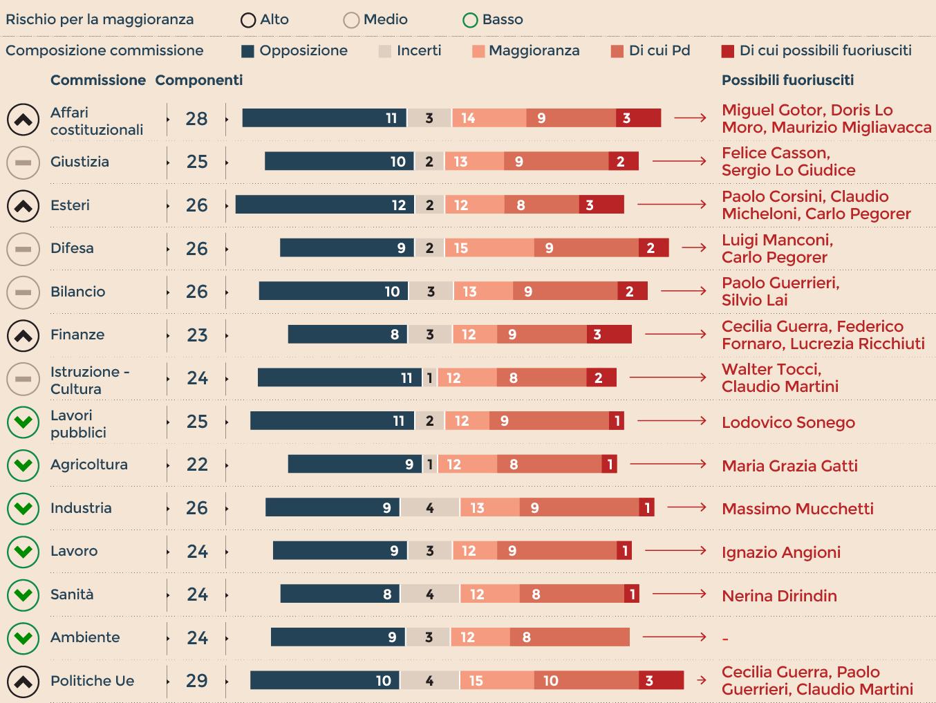 Commissioni al Senato: gli equilibri a rischio per la maggioranza