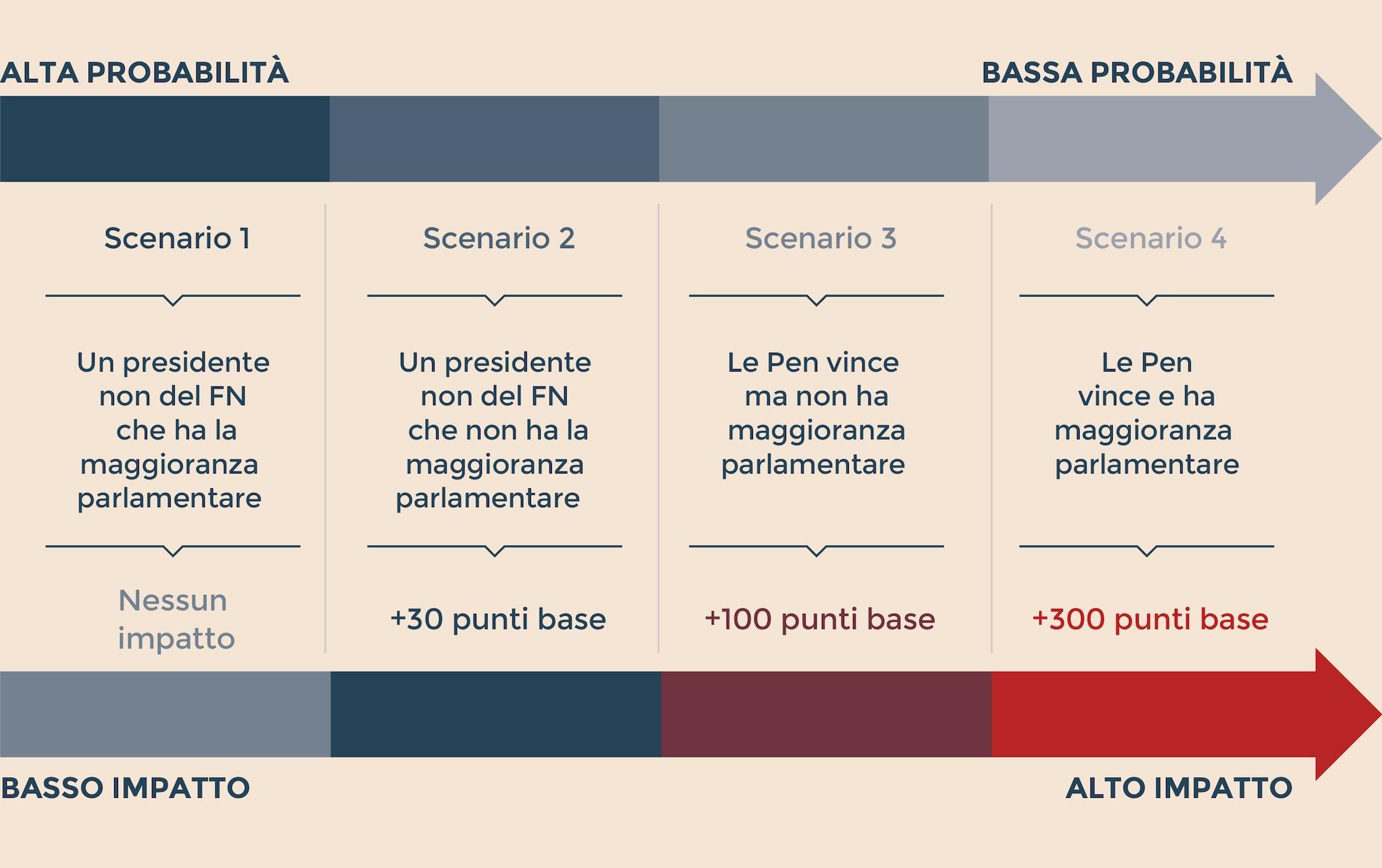 GLI SCENARI POLITICI FRANCESI E L'IMPATTO SULLO SPREAD