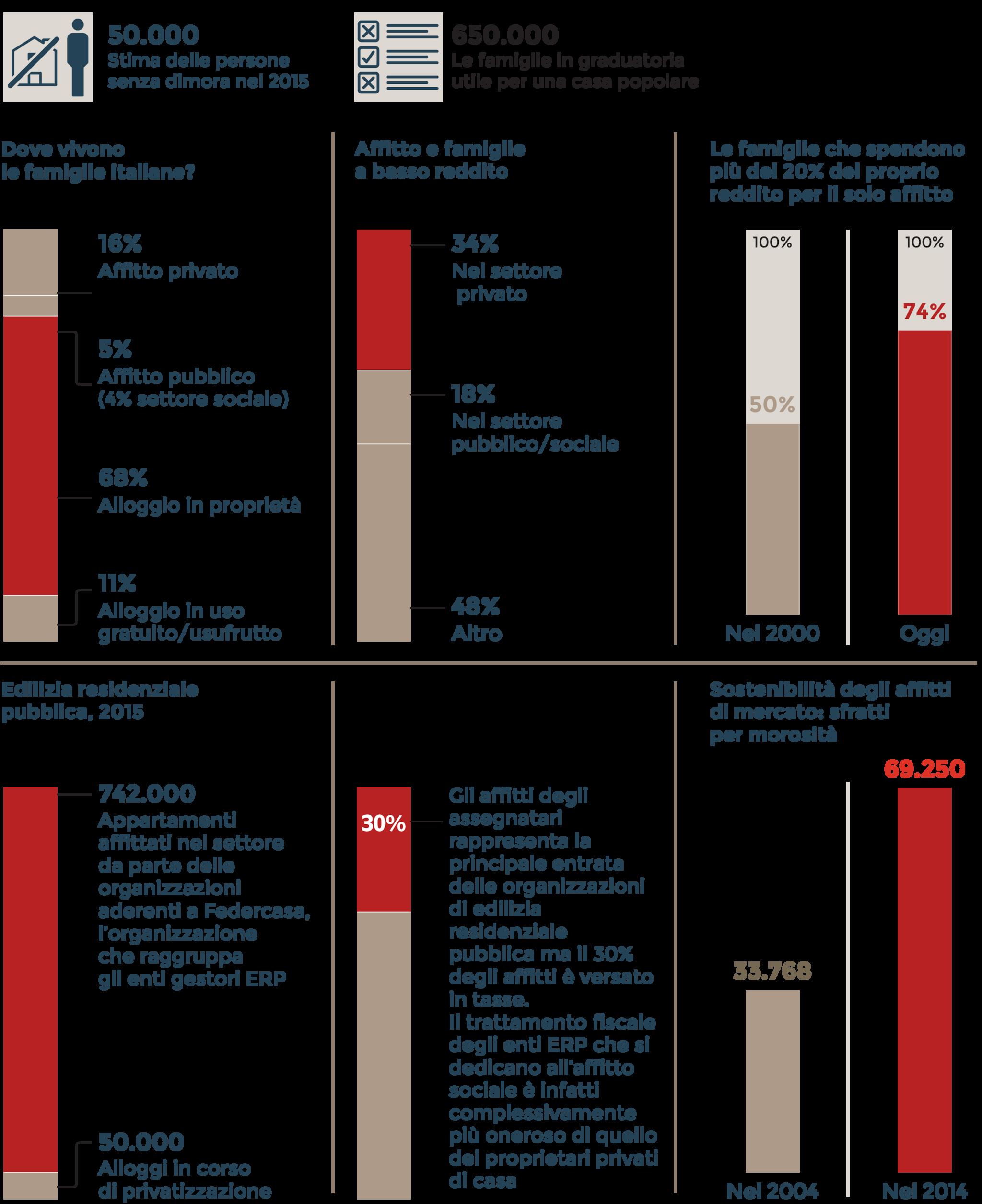 LE FAMIGLIE E IL PROBLEMA CASA IN ITALIA