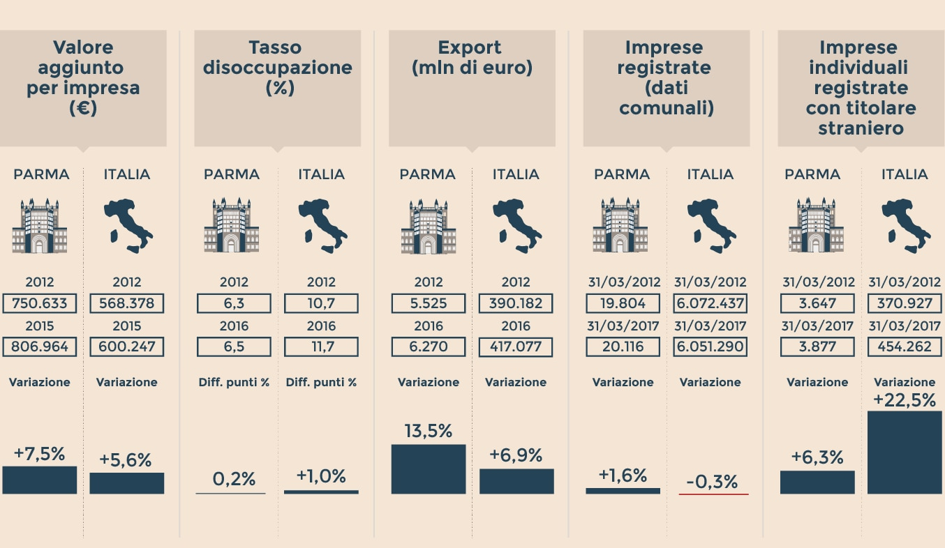 LA CARTA D'IDENTITÀ ECONOMICA DI PARMA
