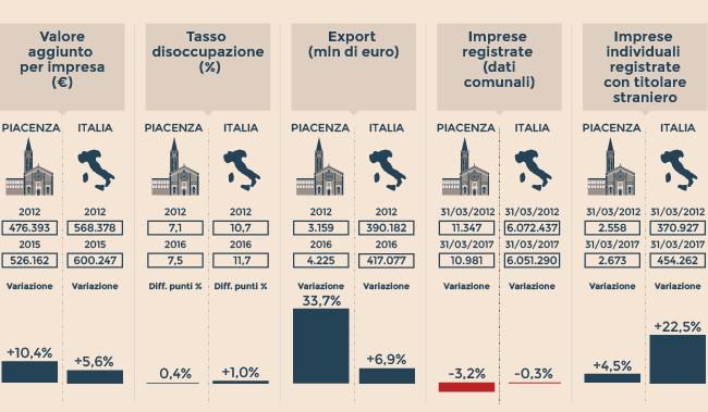 LA CARTA D'IDENTITÀ ECONOMICA DI PIACENZA