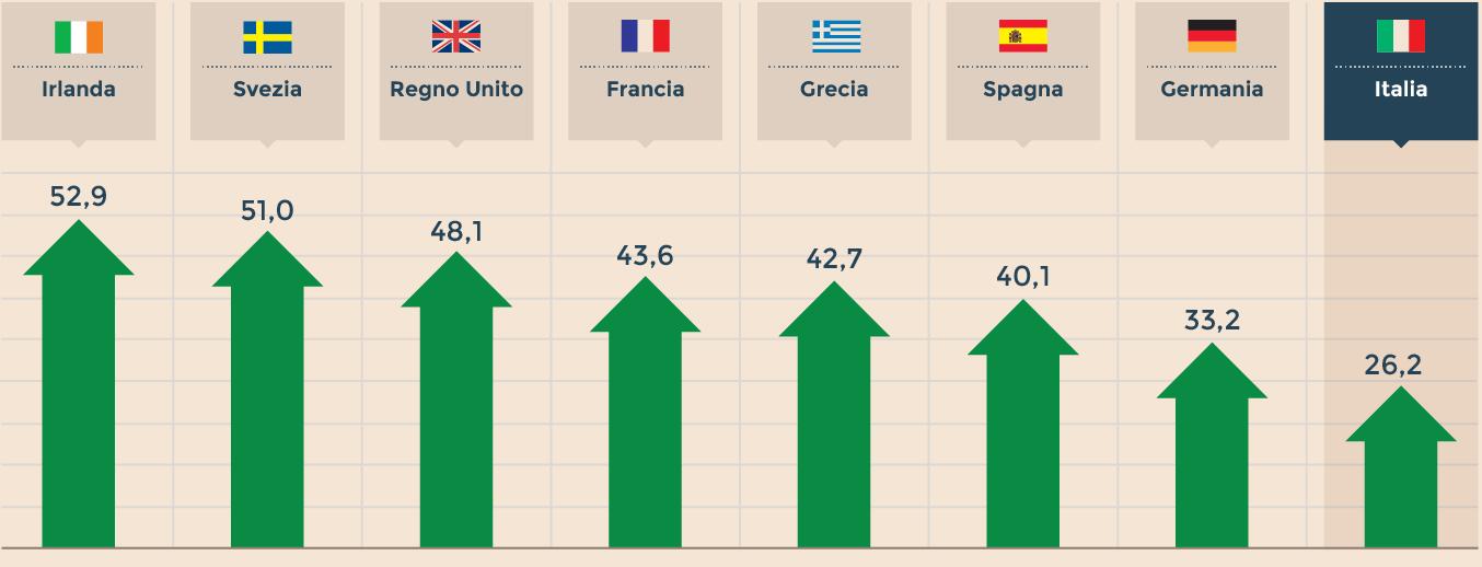 CHI TERMINA GLI STUDI IN EUROPA