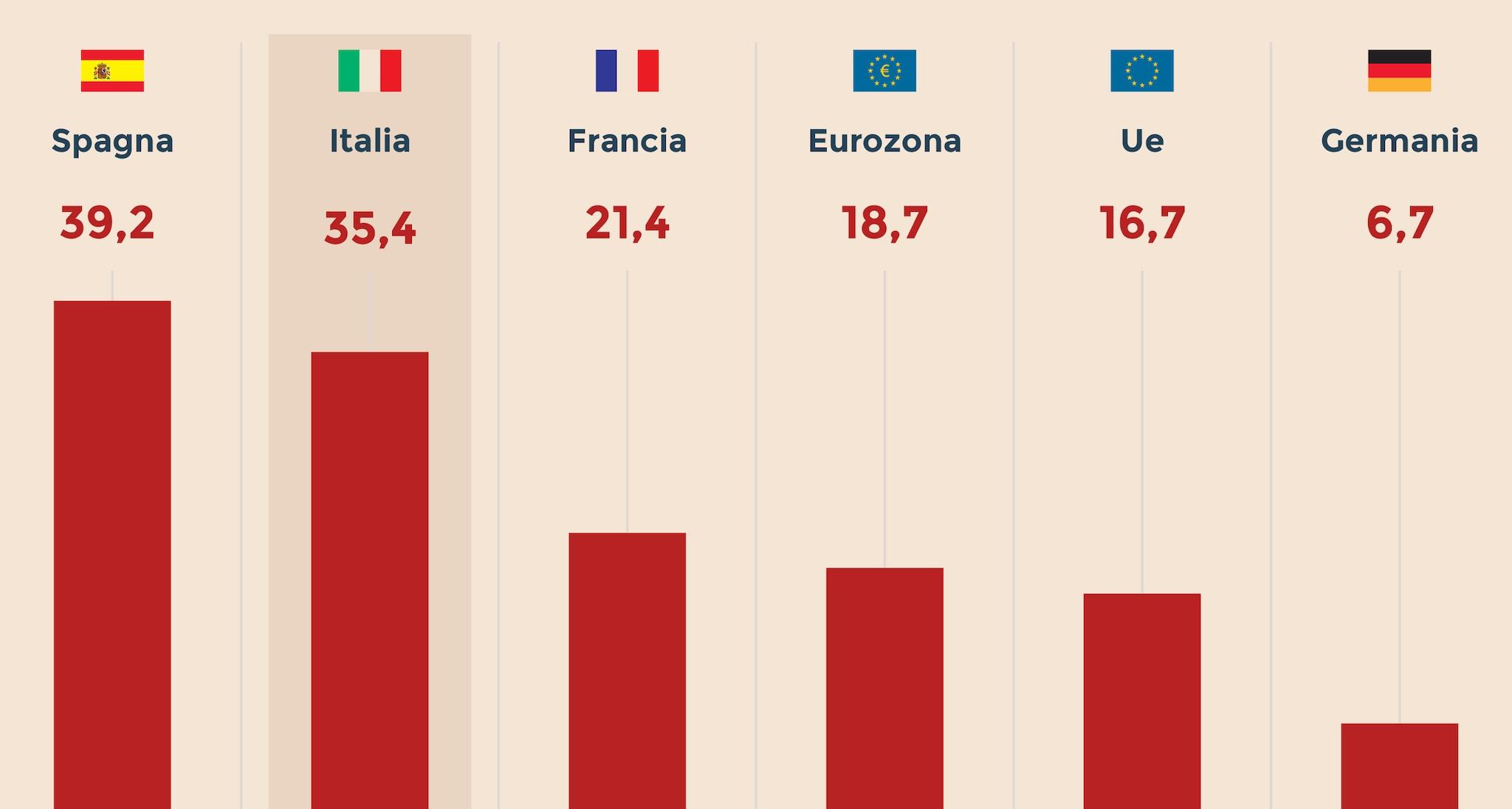 LA DISOCCUPAZIONE UNDER 25 IN EUROPA
