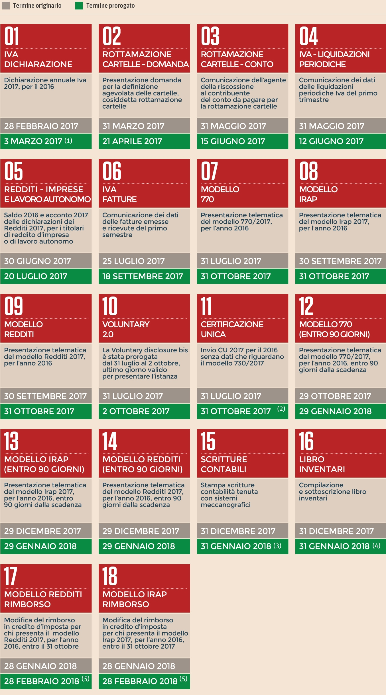Calendario Fiscale.Il Fisco Dei Rinvii Due Proroghe Al Mese Ecco Come Cambia