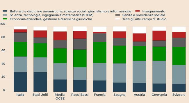 IN ITALIA UNA PREVALENZA DI LAUREATI IN DISCIPLINE UMANISTICHE
