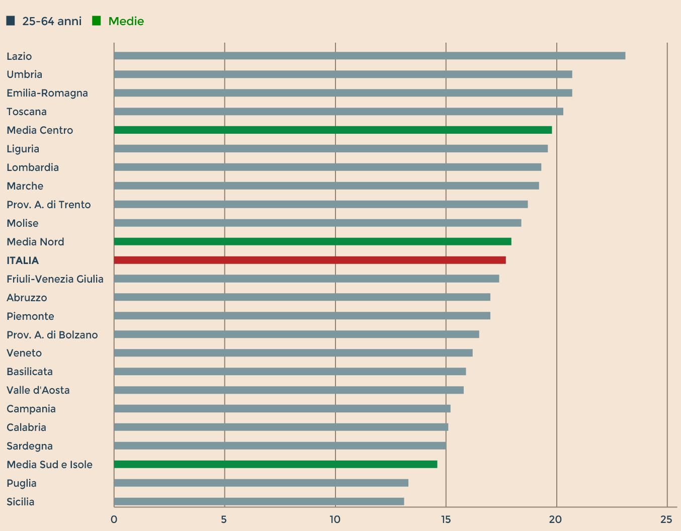 IL LIVELLO DI ISTRUZIONE DELLA POPOLAZIONE ADULTA È PIÙ ALTO NELLE REGIONI DEL CENTRO