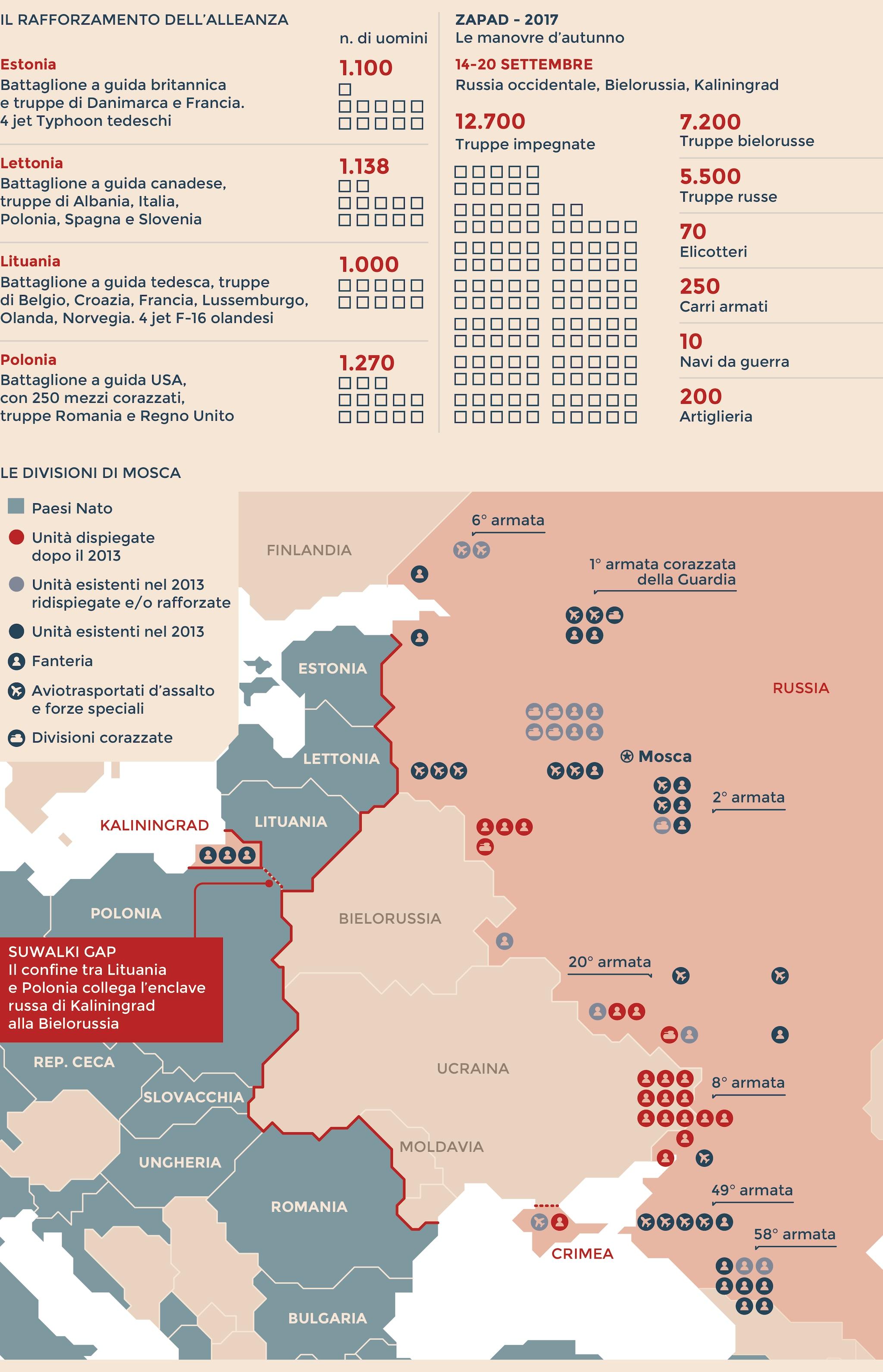 NATO-RUSSIA: LE FORZE IN CAMPO