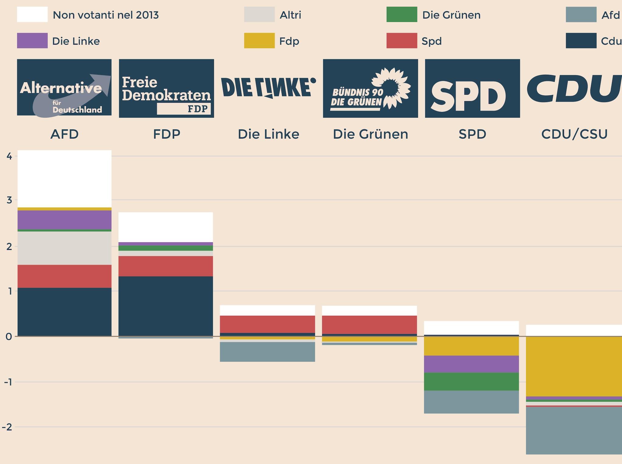 COME SI SONO SPOSTATI I VOTI RISPETTO AL 2013