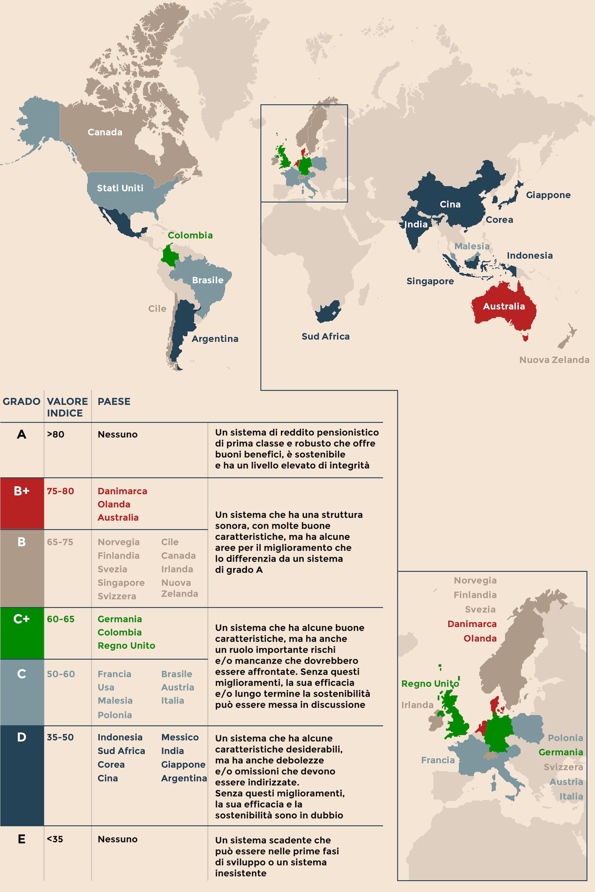 GLOBAL GRADES