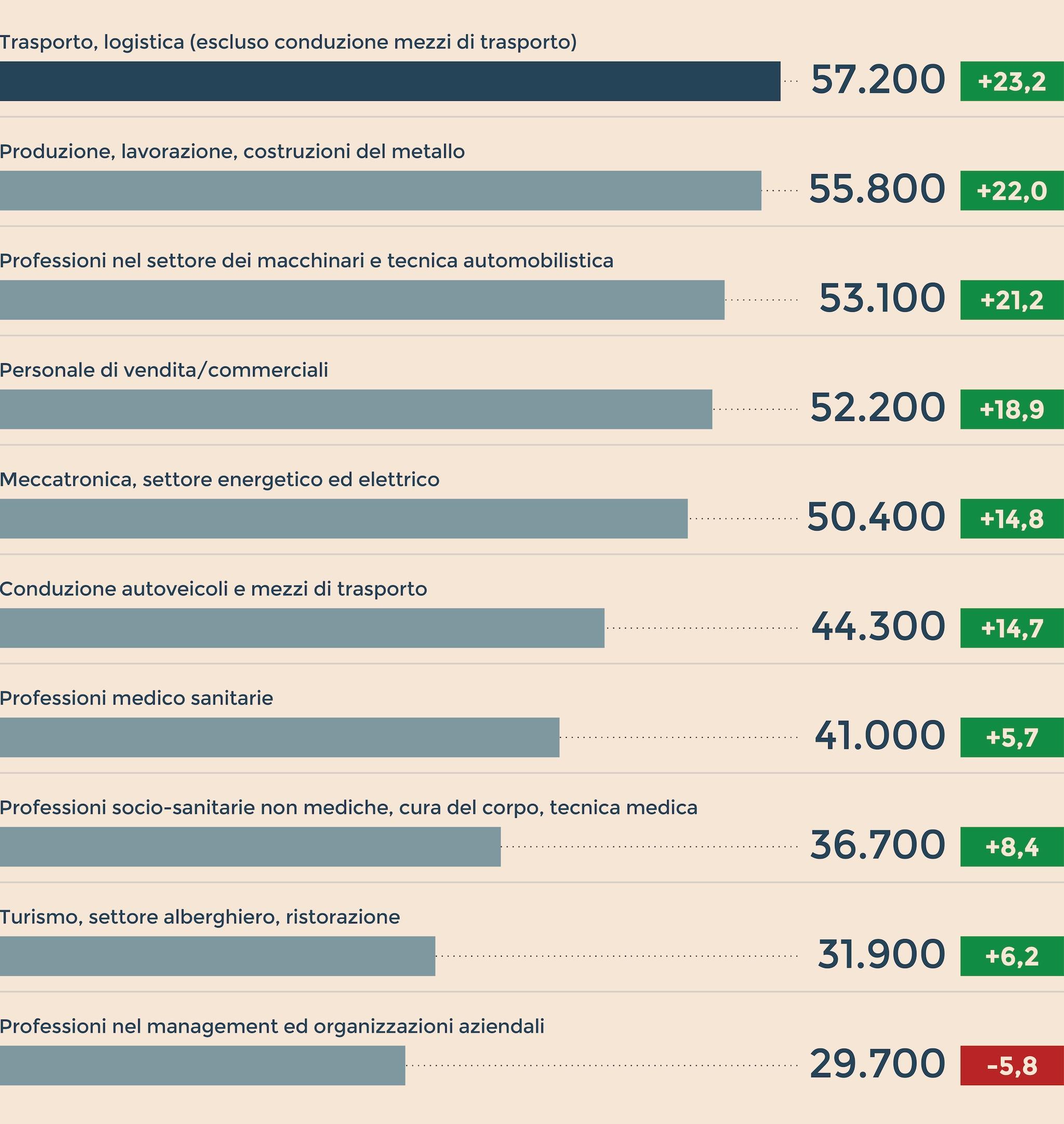 Offerte Lavoro Architetto Germania boom di lavoro, germania a caccia di professioni