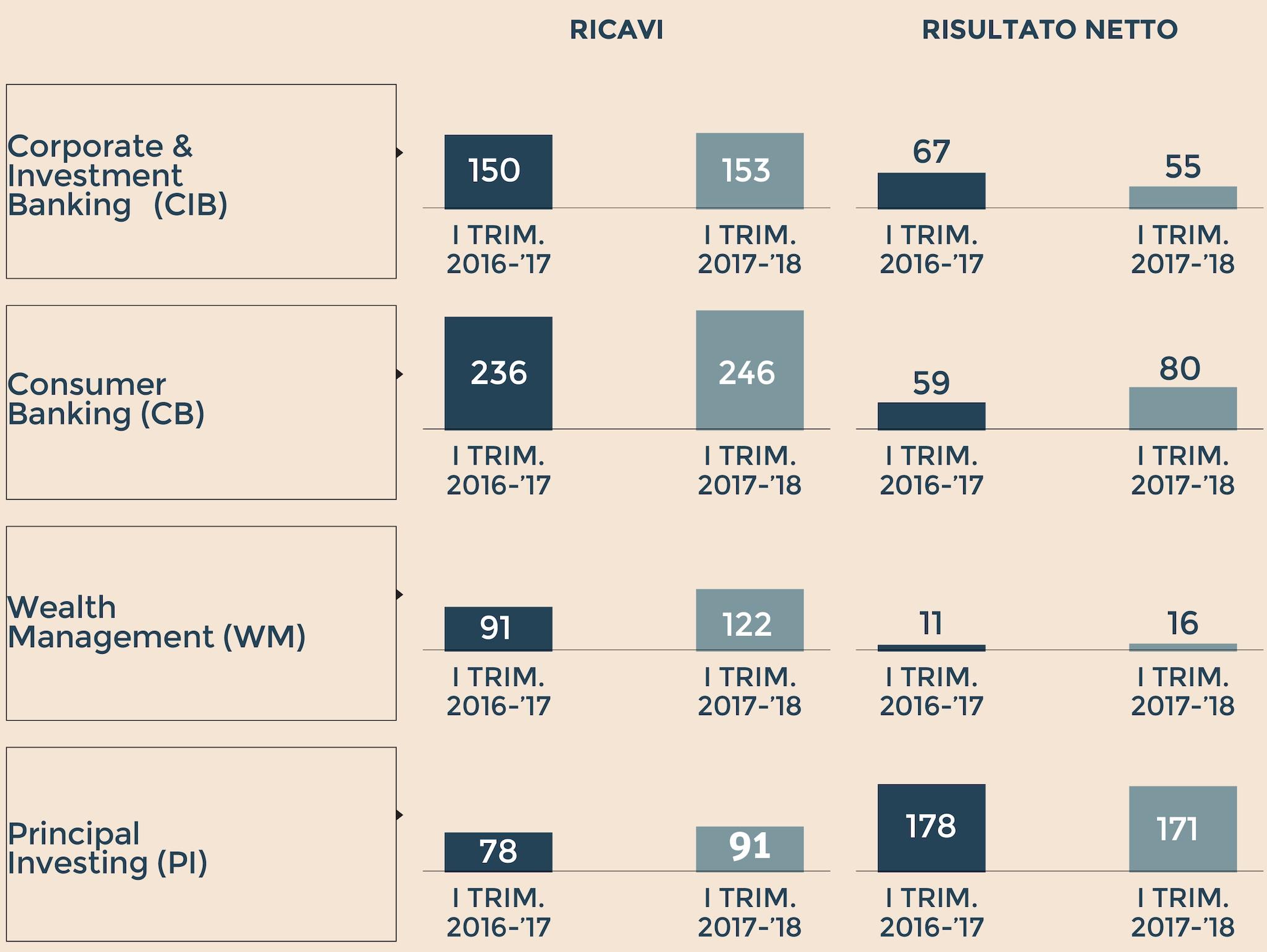 BILANCIO  DELLE VARIE DIVISIONI