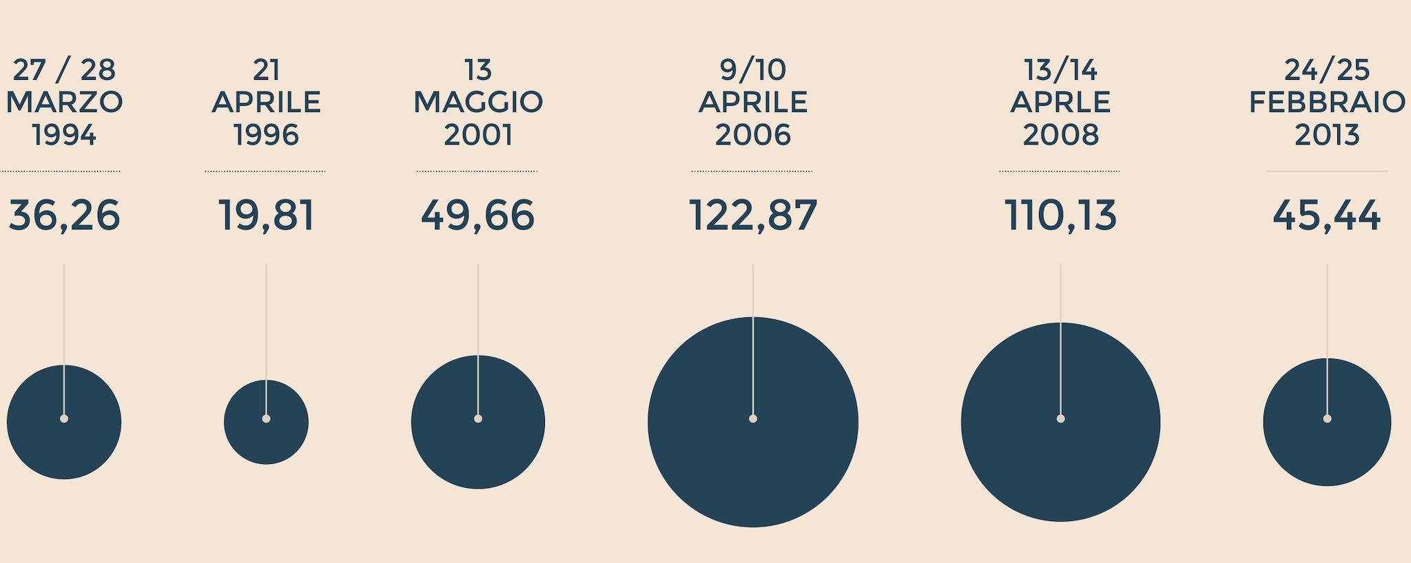 LE SPESE DEI PARTITI IN ITALIA NELLE ELEZIONI POLITICHE