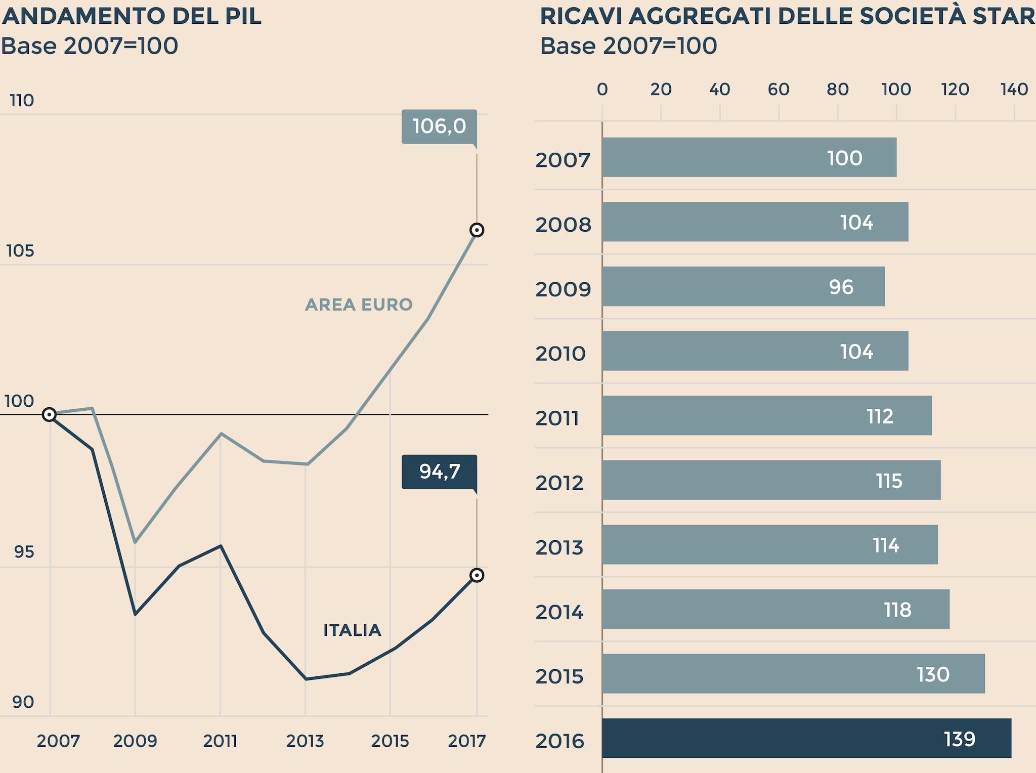 LE SOCIETÀ DELLO STAR BATTONO IL PIL