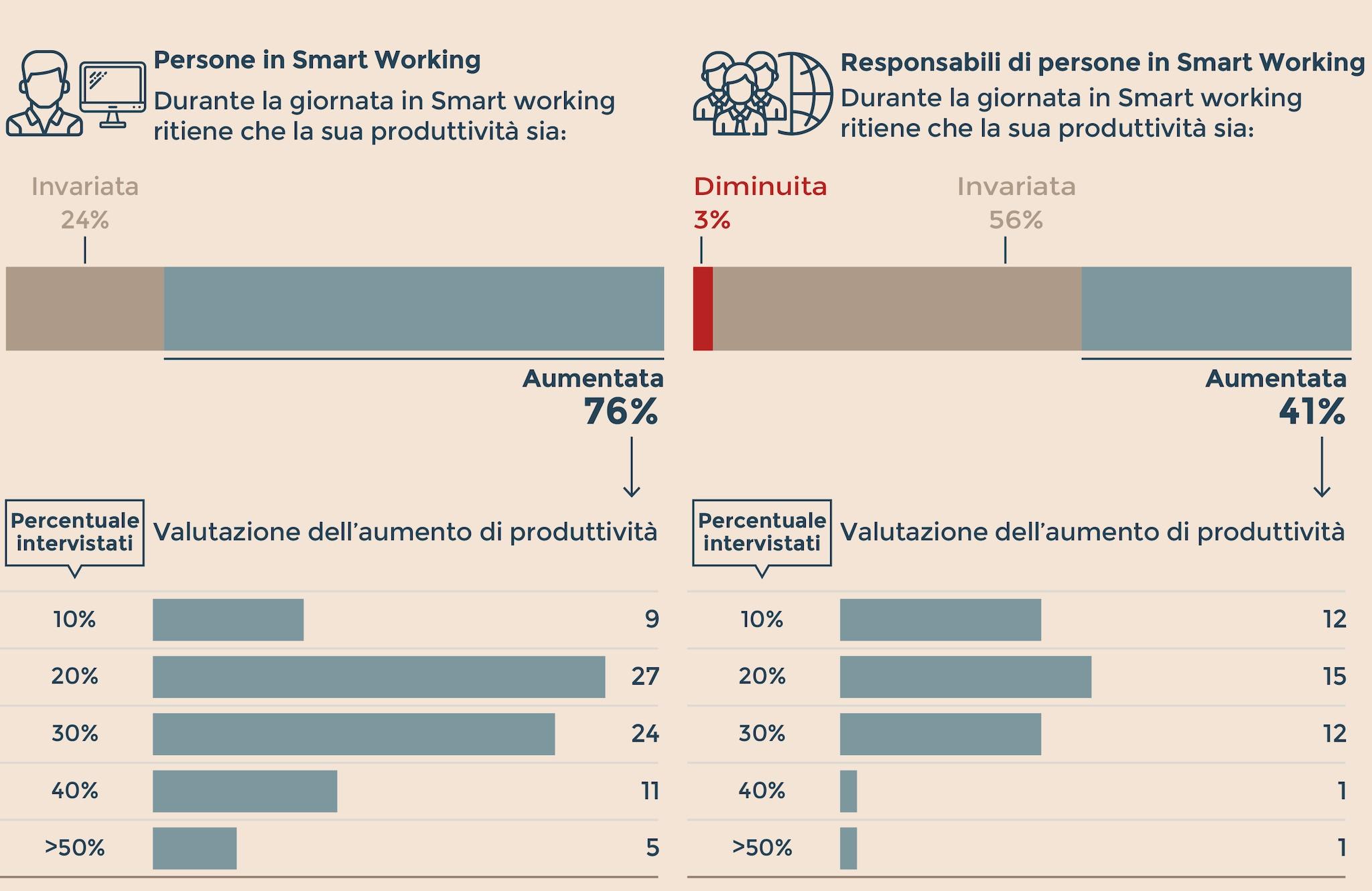 SMART WORKING NEL GRUPPO ENI: L'IMPATTO SULLA PRODUTTIVITÀ