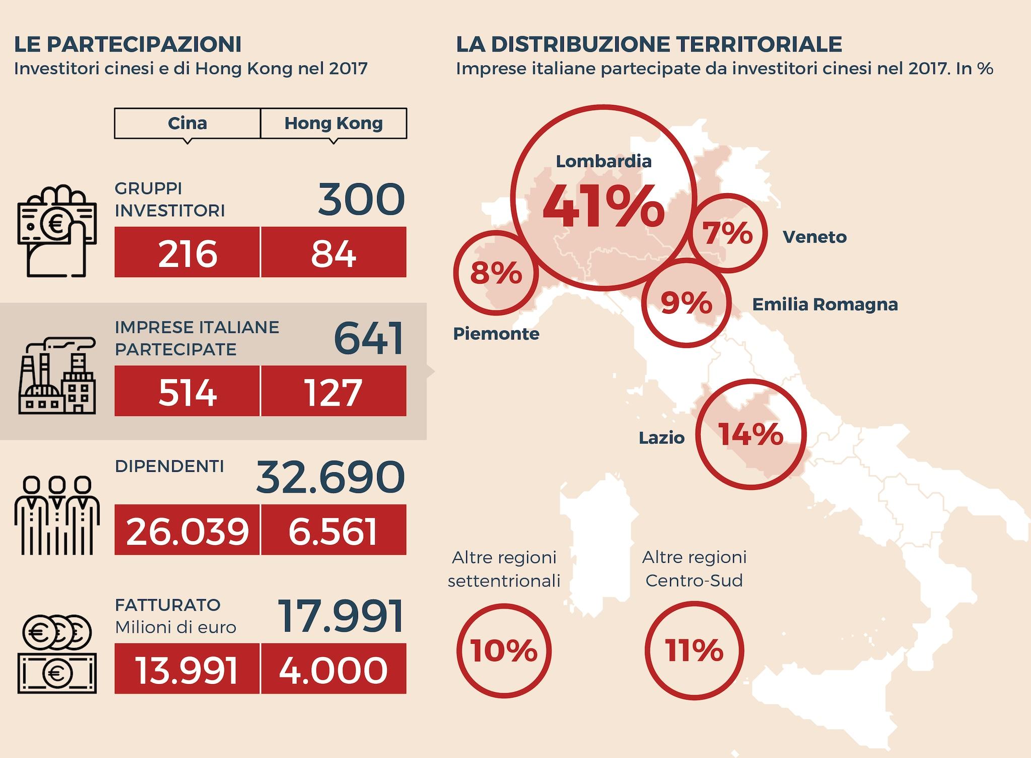 GLI INVESTIMENTI CINESI IN ITALIA