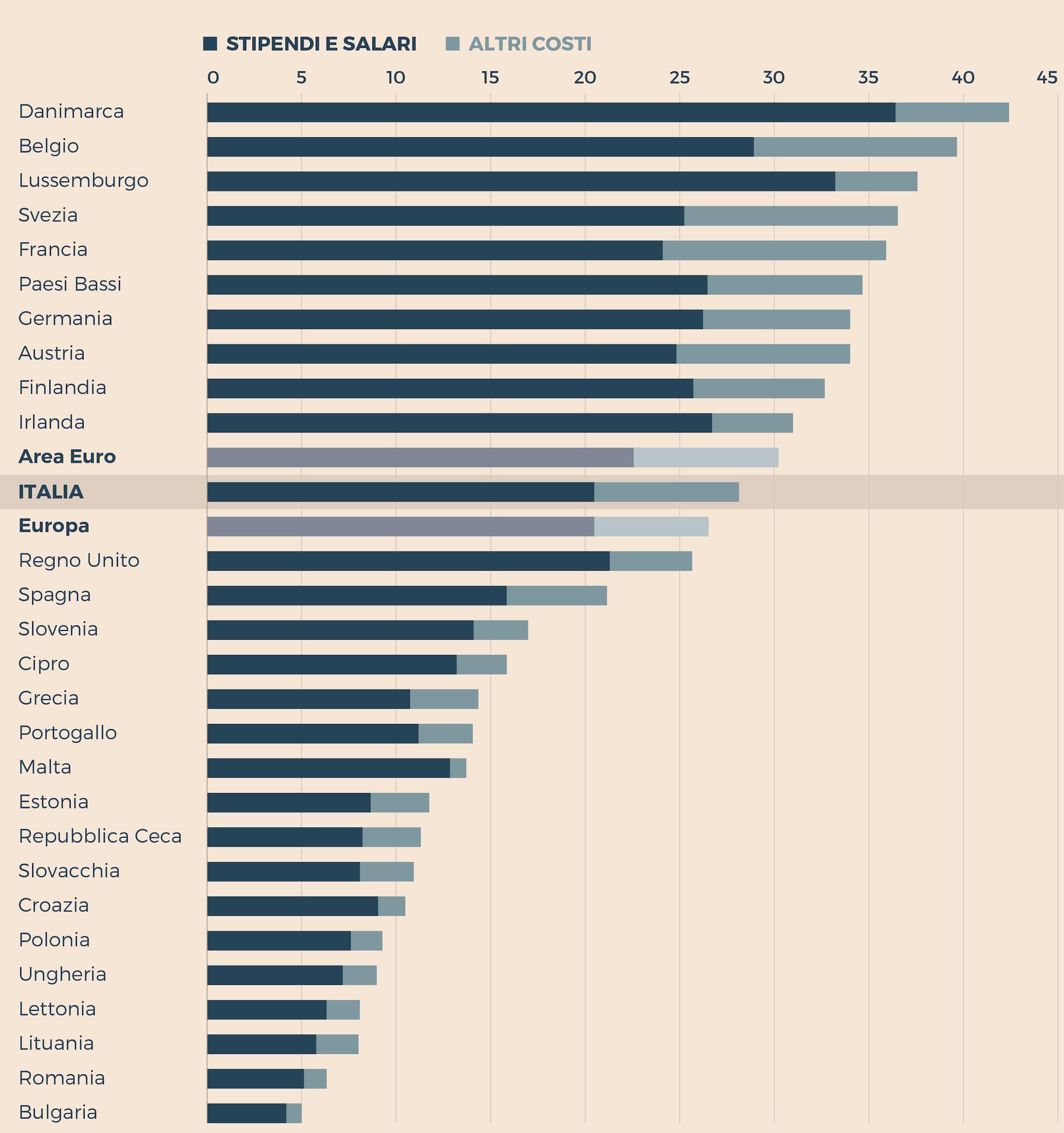 COSTO ORARIO DEL LAVORO IN EURO PER L'INTERA ECONOMIA
