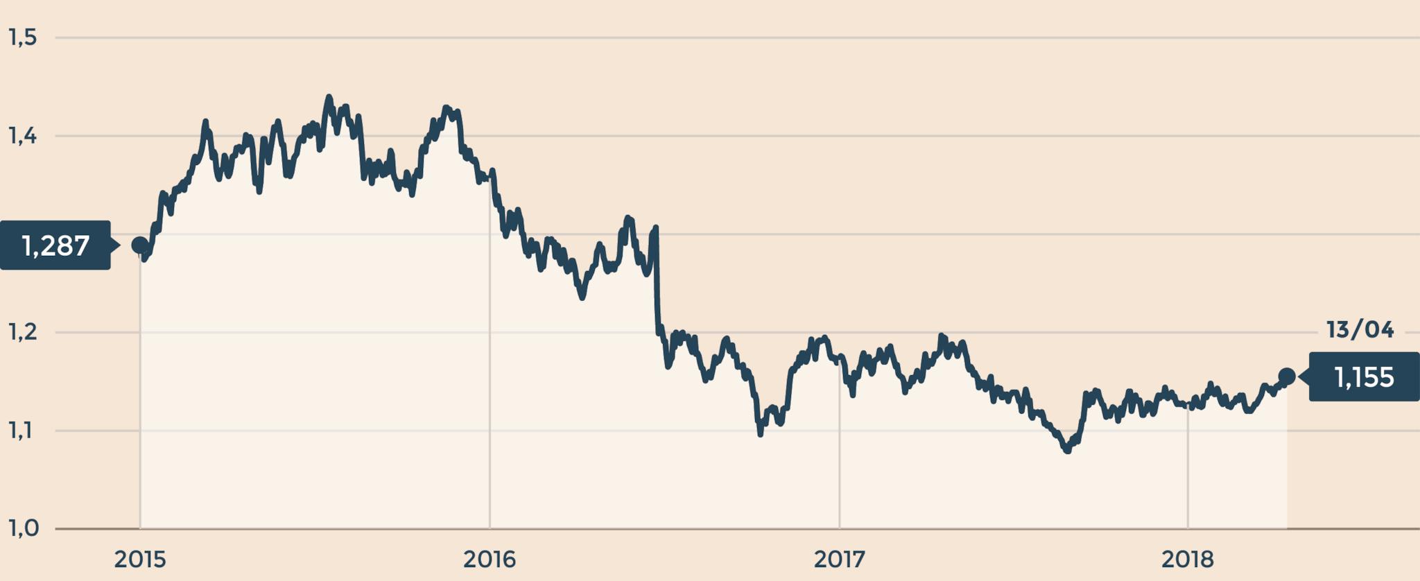 IL CAMBIO STERLINA/EURO