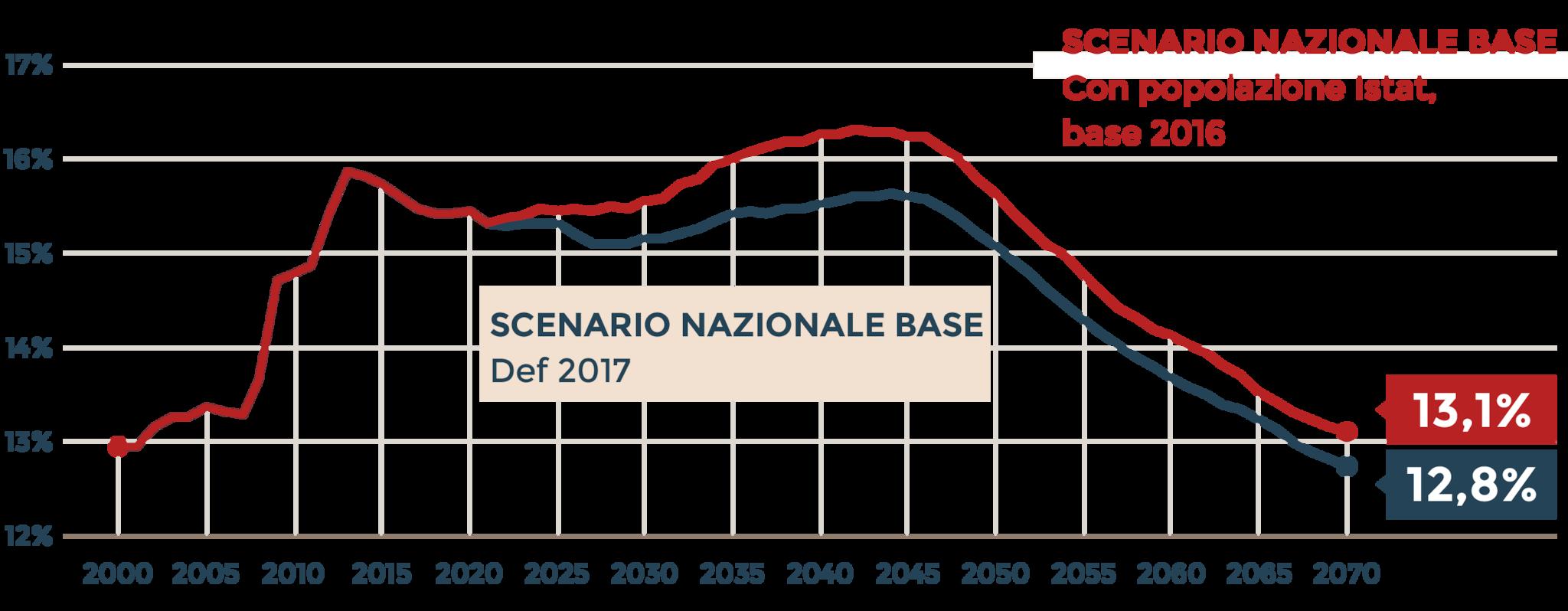 LO SCENARIO NAZIONALE BASE
