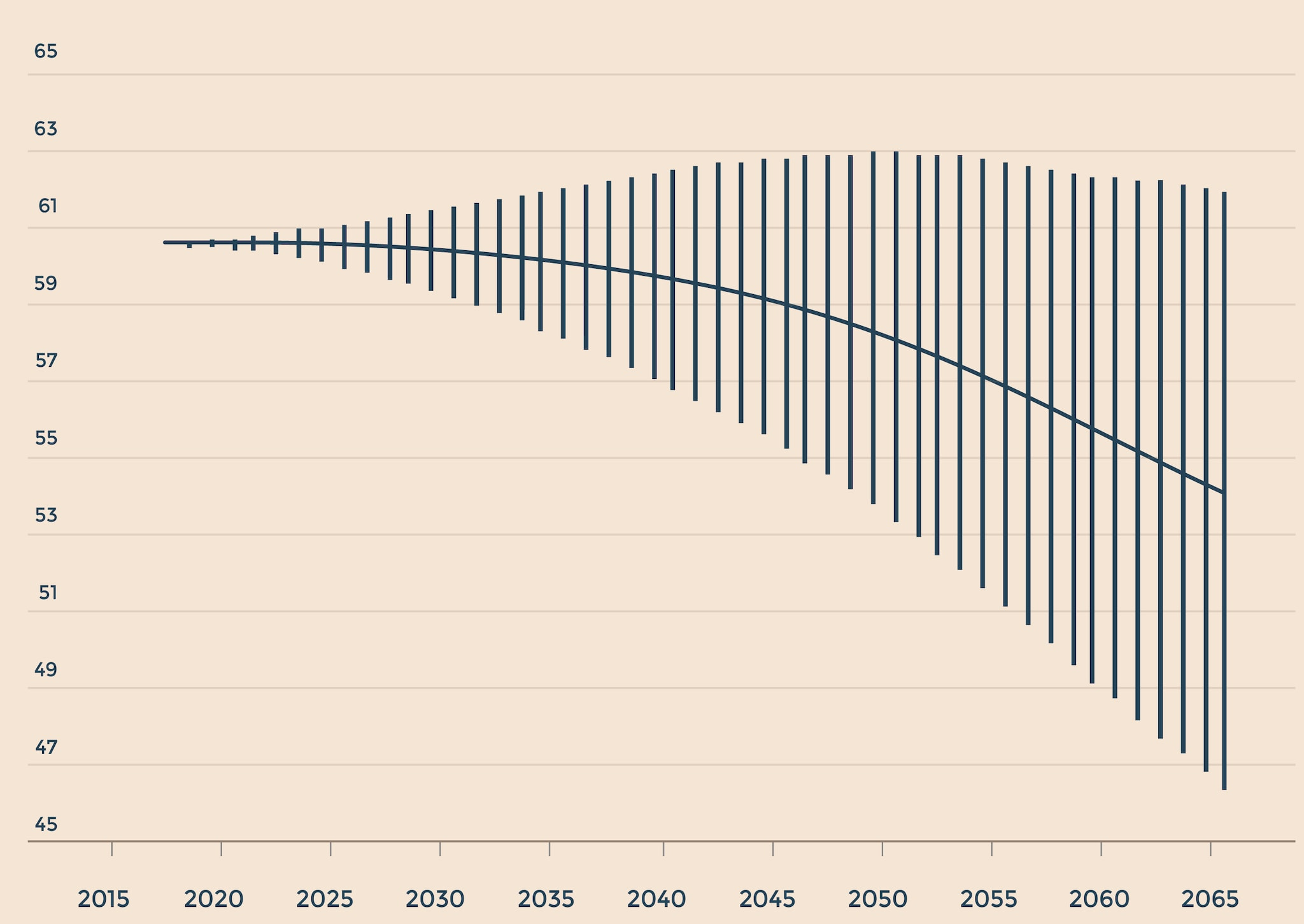 POPOLAZIONE RESIDENTE IN ITALIA - SCENARIO MEDIANO E INTERVALLO DI CONFIDENZA AL 90%
