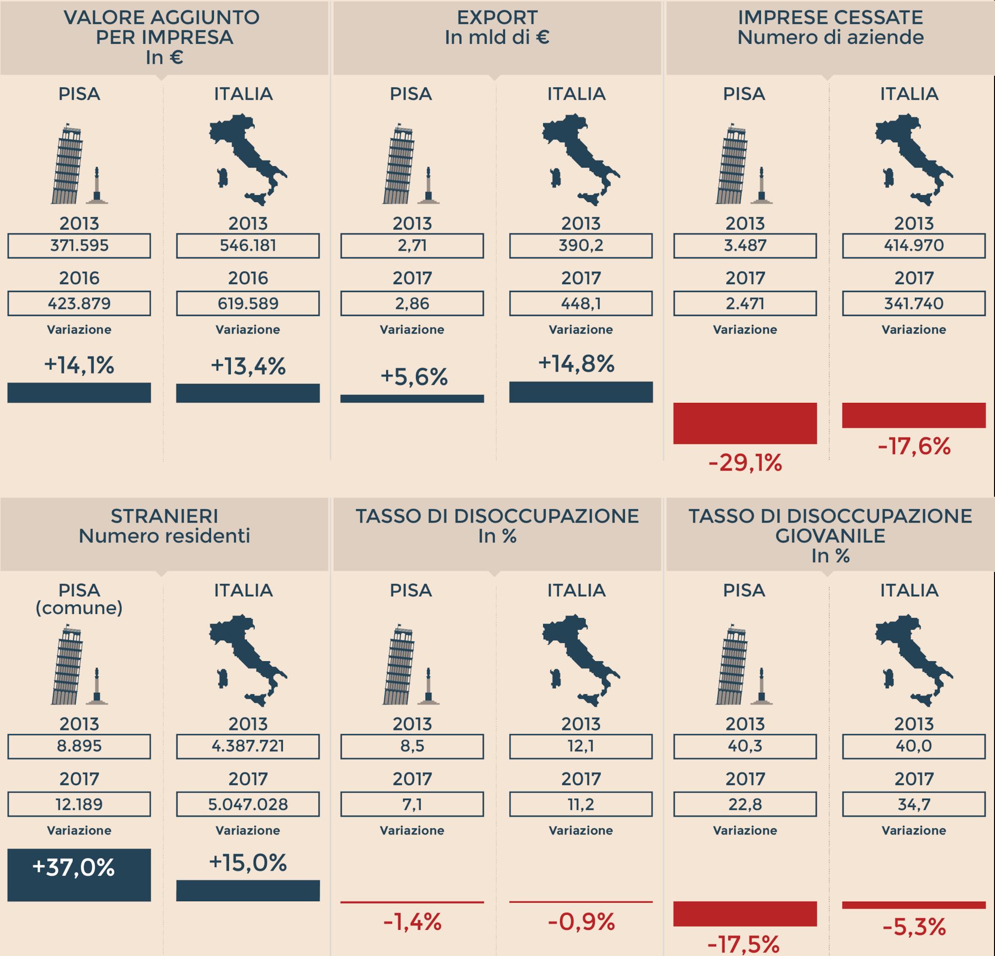 L'IDENTIKIT ECONOMICO DI PISA