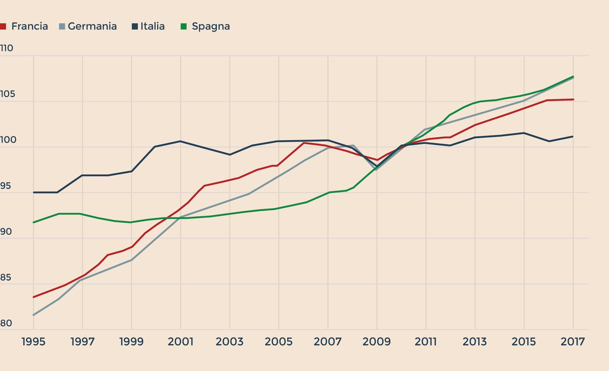 PRODUTTIVITÀ DEL LAVORO: ITALIA VS PRINCIPALI ECONOMIE EUROPEE