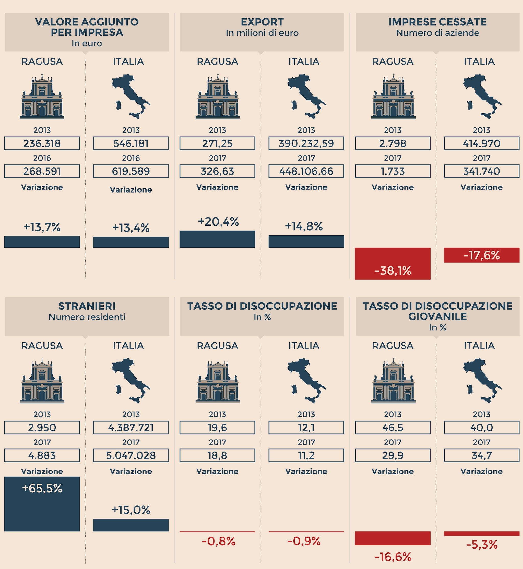 L'IDENTIKIT ECONOMICO DI RAGUSA